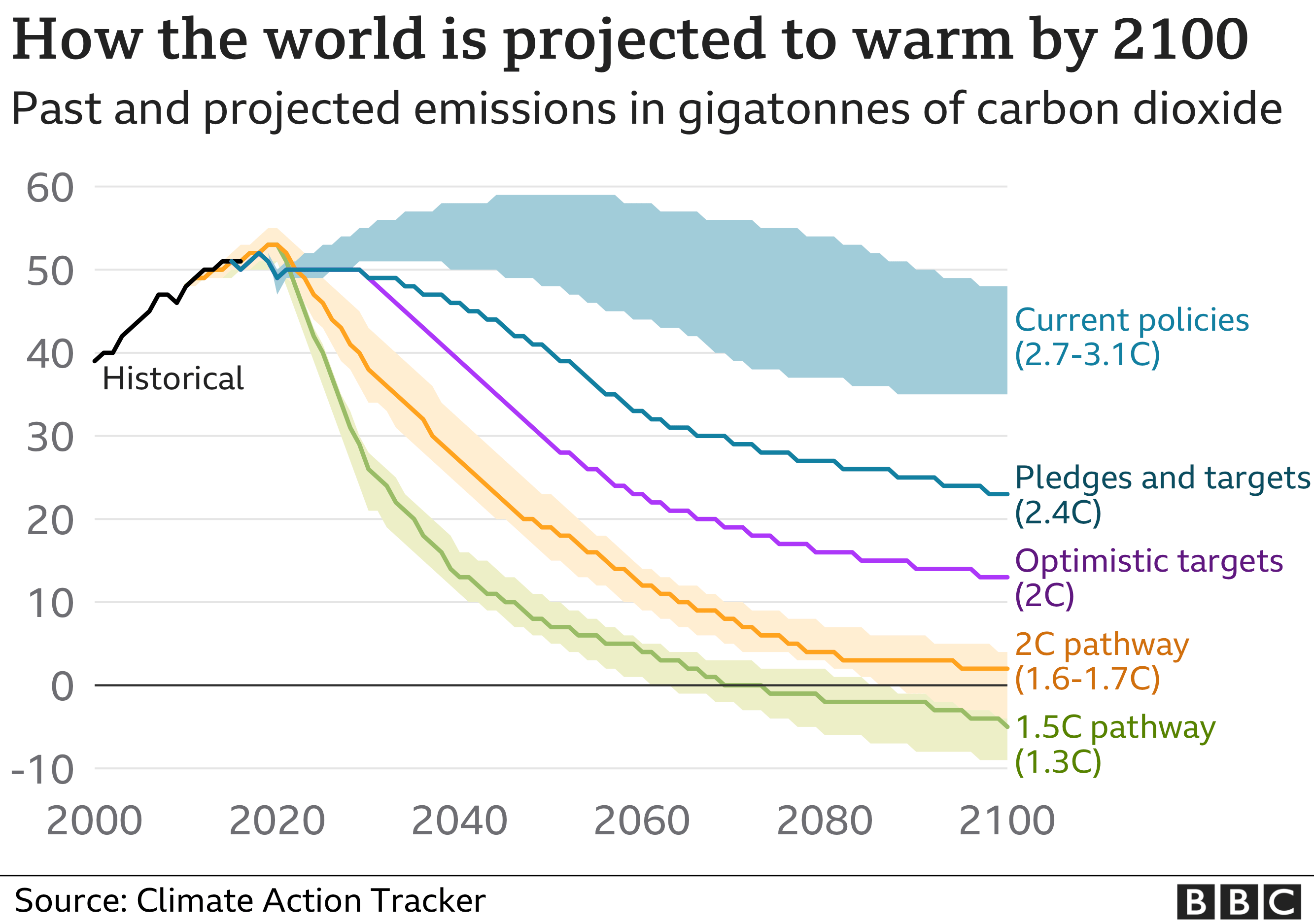 How the world is projected to warm by 2100
