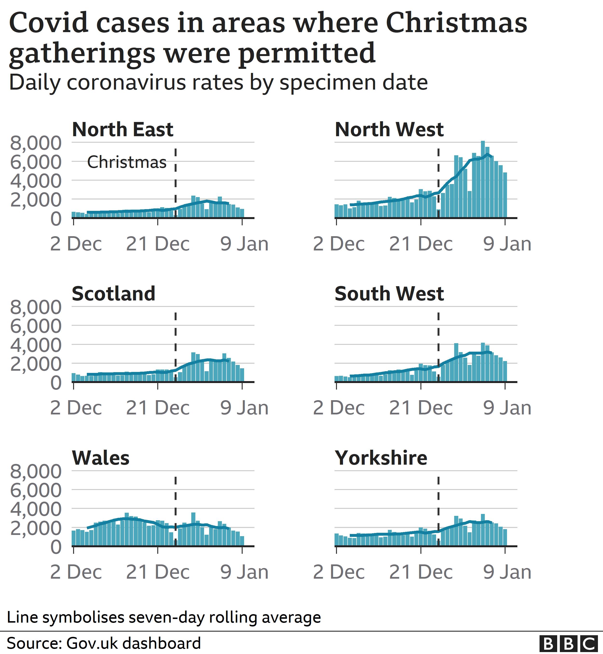 Chart showing coronavirus cases by region