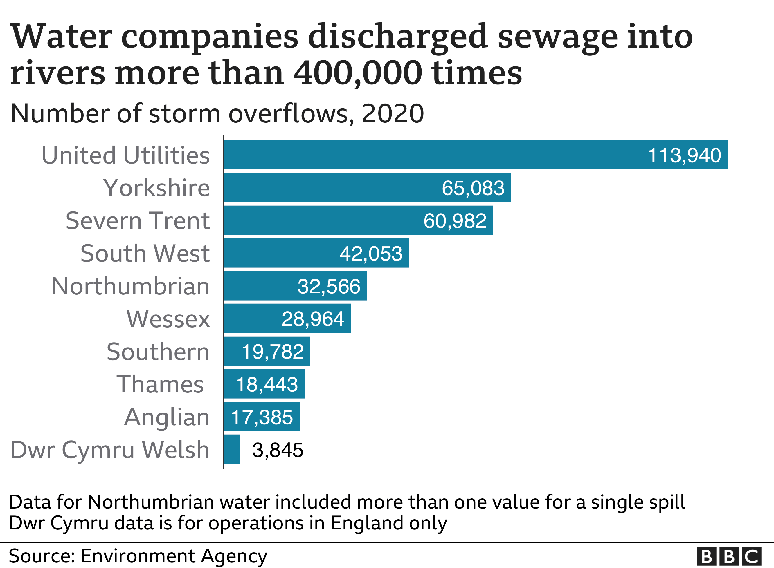 Sewage discharged into rivers 400,000 times in 2020 thumbnail