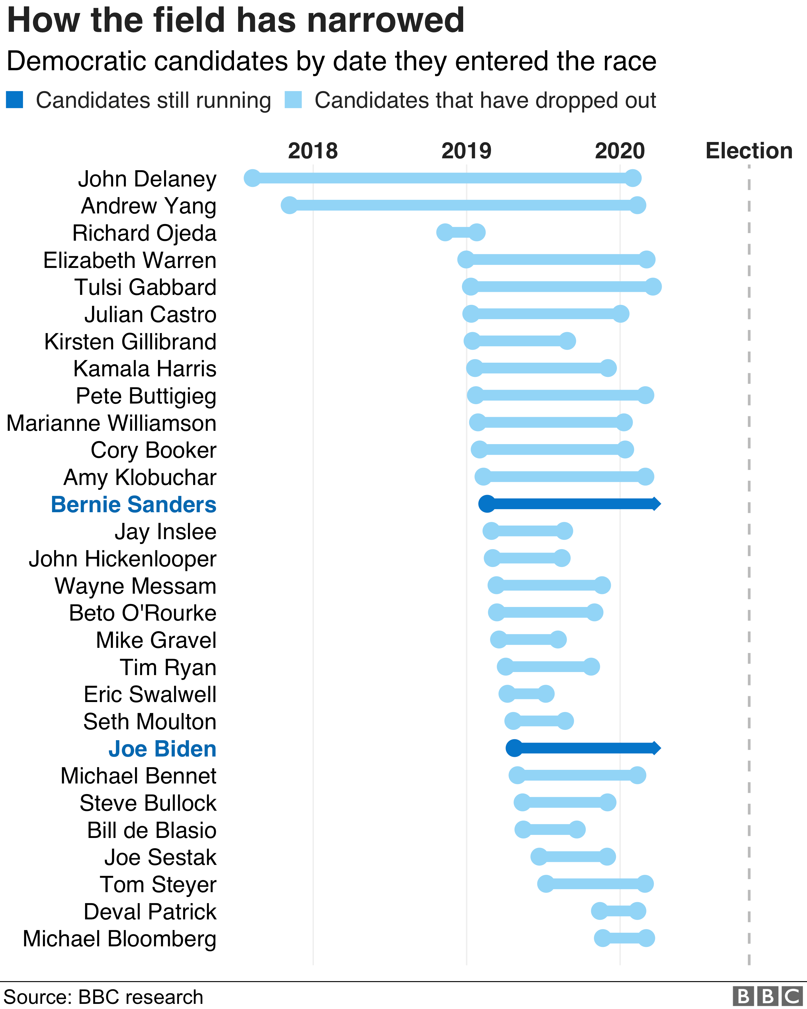 Chart showing when Democratic candidates joined the race and when they dropped out