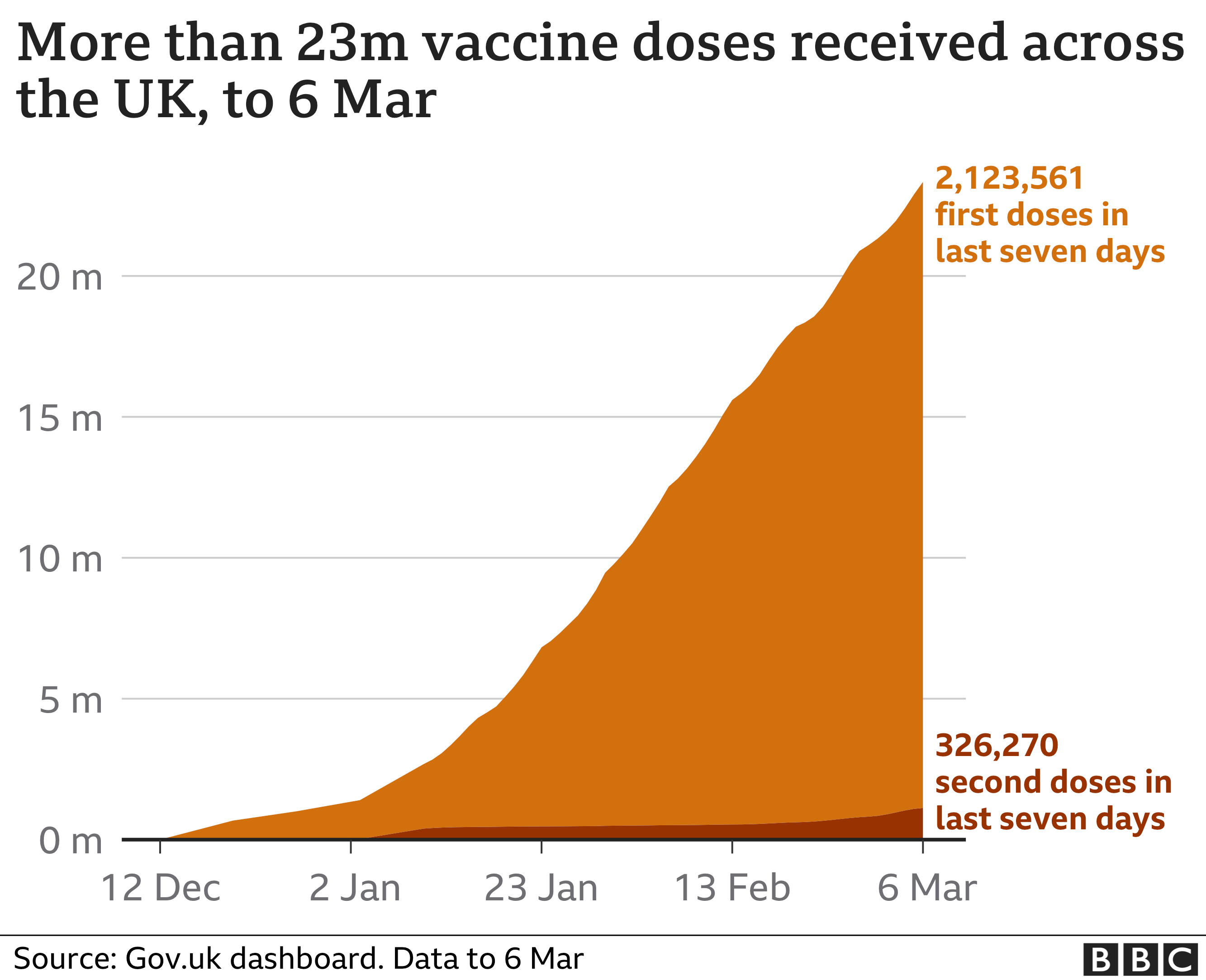 Chart showing the cumulative number of people receiving a first and second dose of vaccine