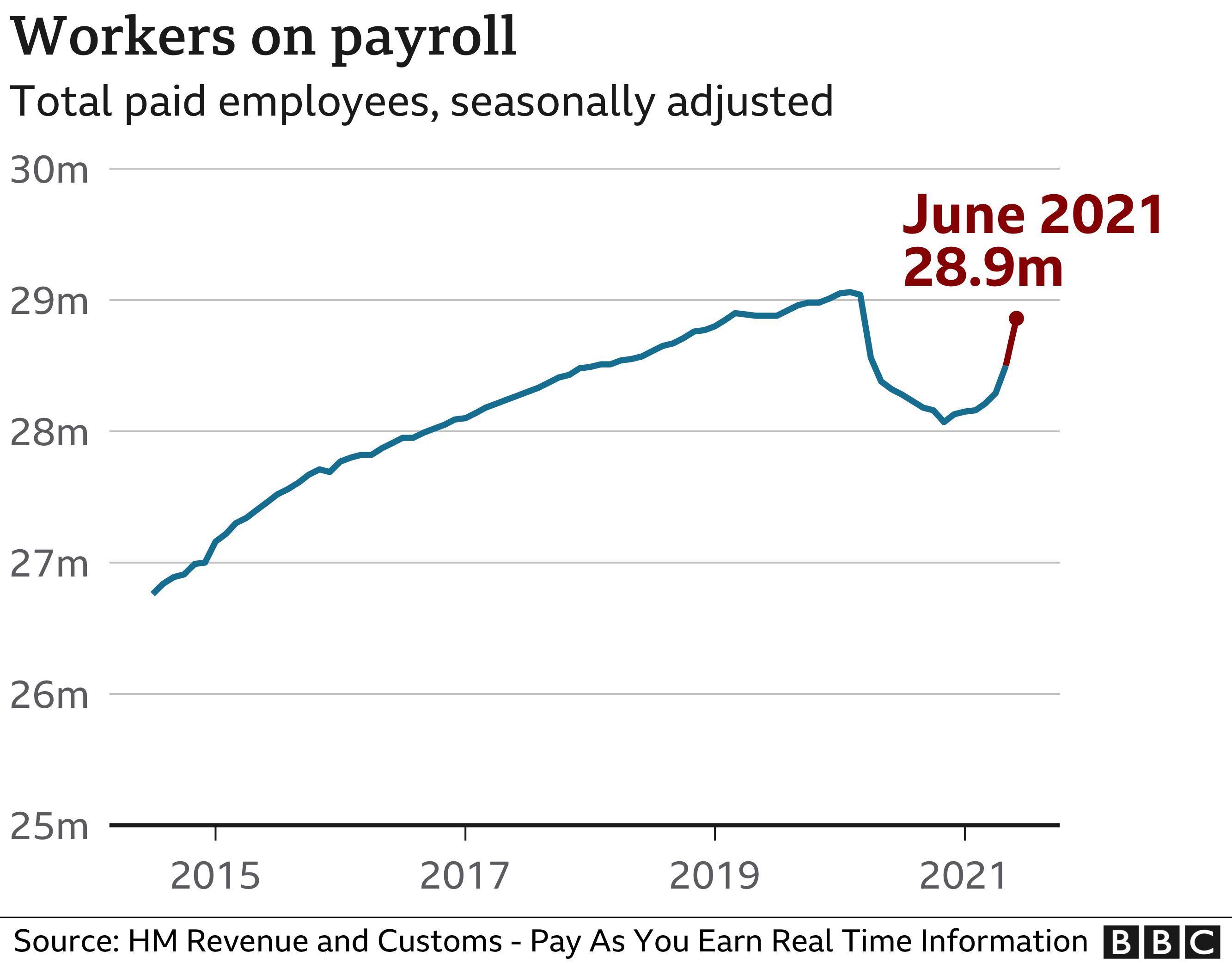 Company payrolls
