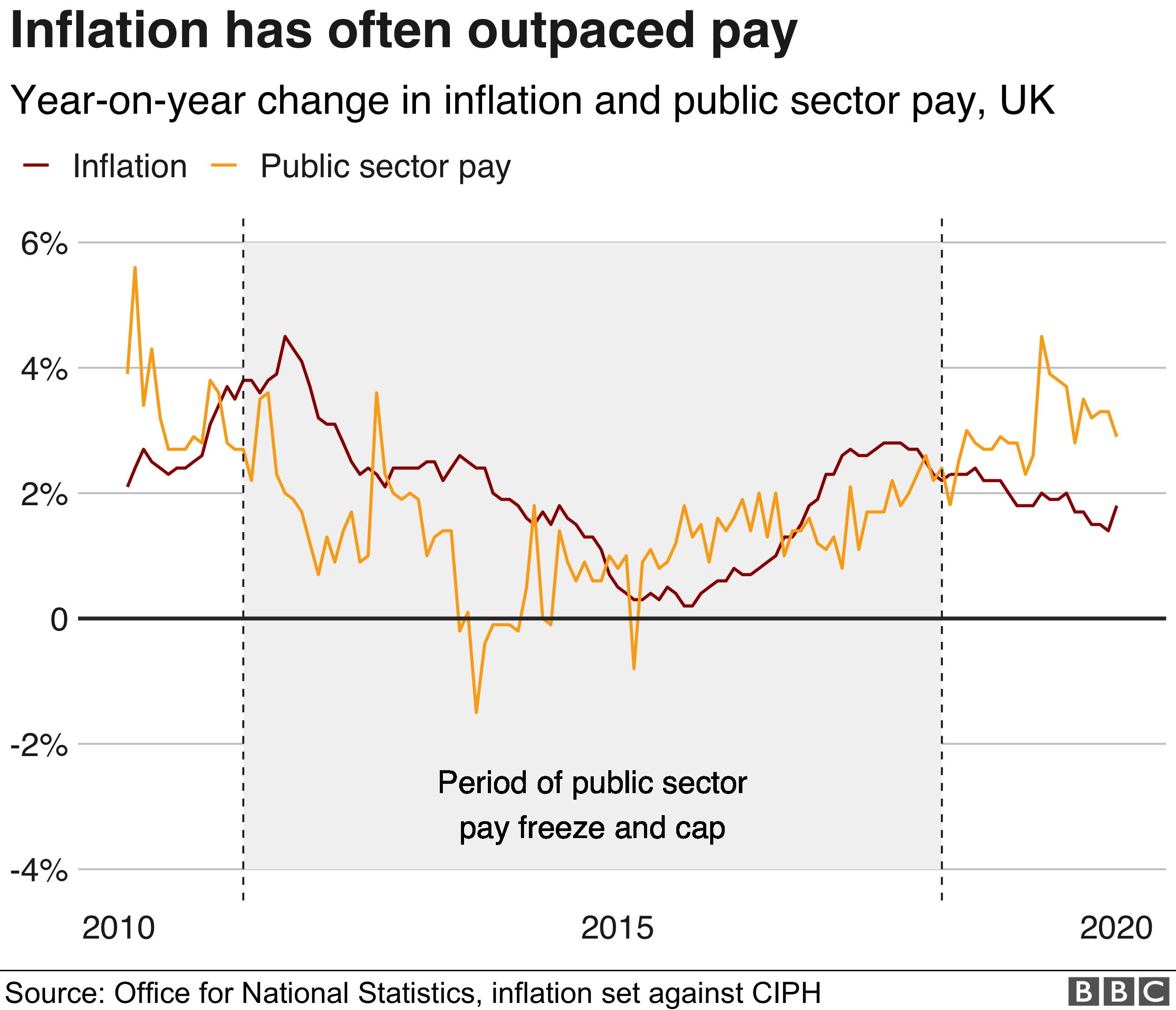 Line chart showing public sector pay