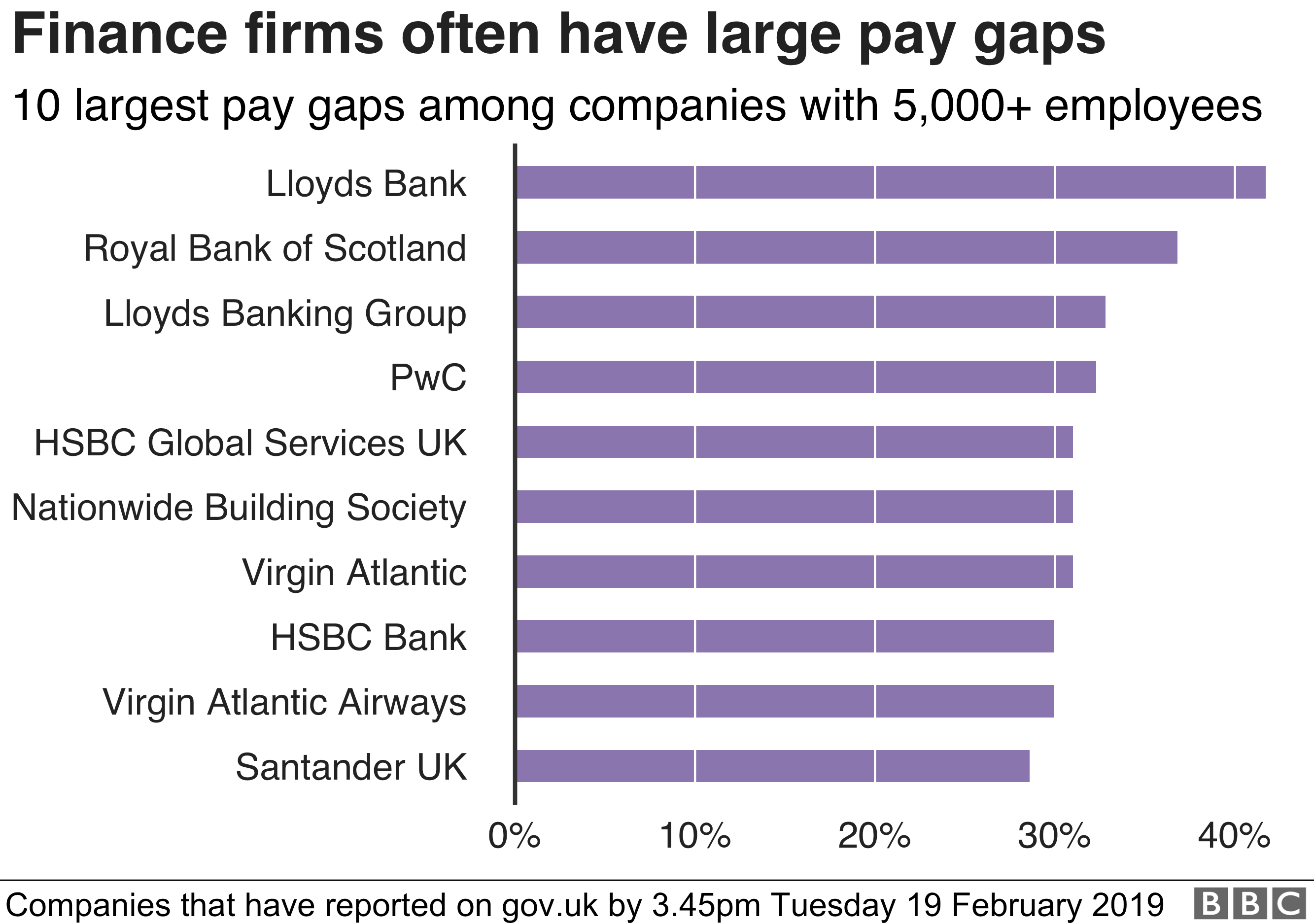 Chart of gender pay gaps at finance firms.
