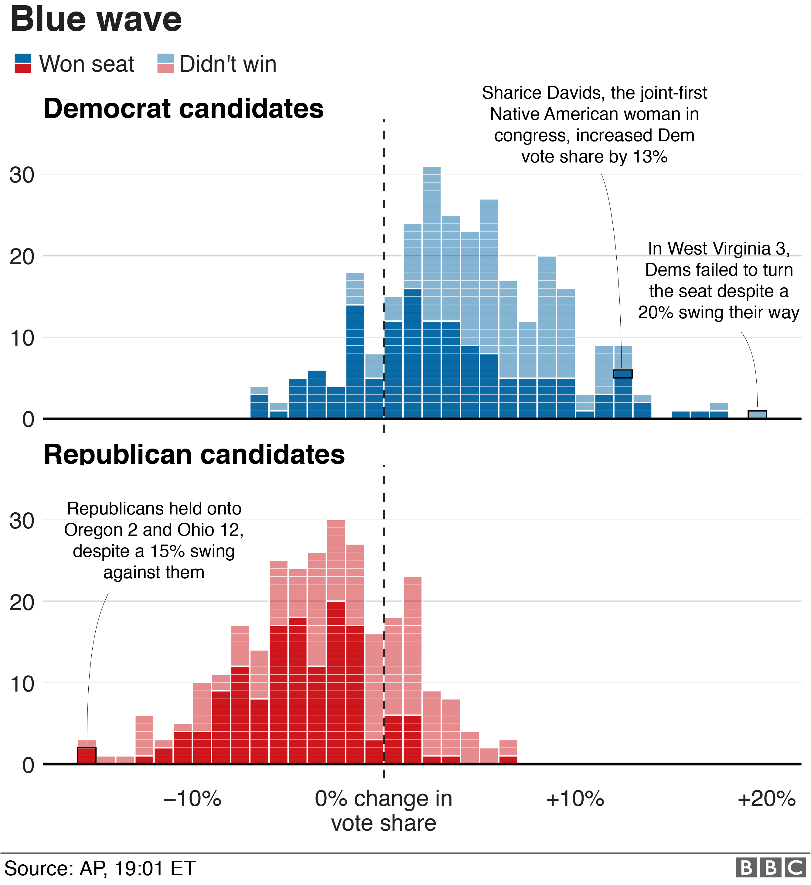 Democrats increased their vote share in 239 districts. Republicans increased in 67
