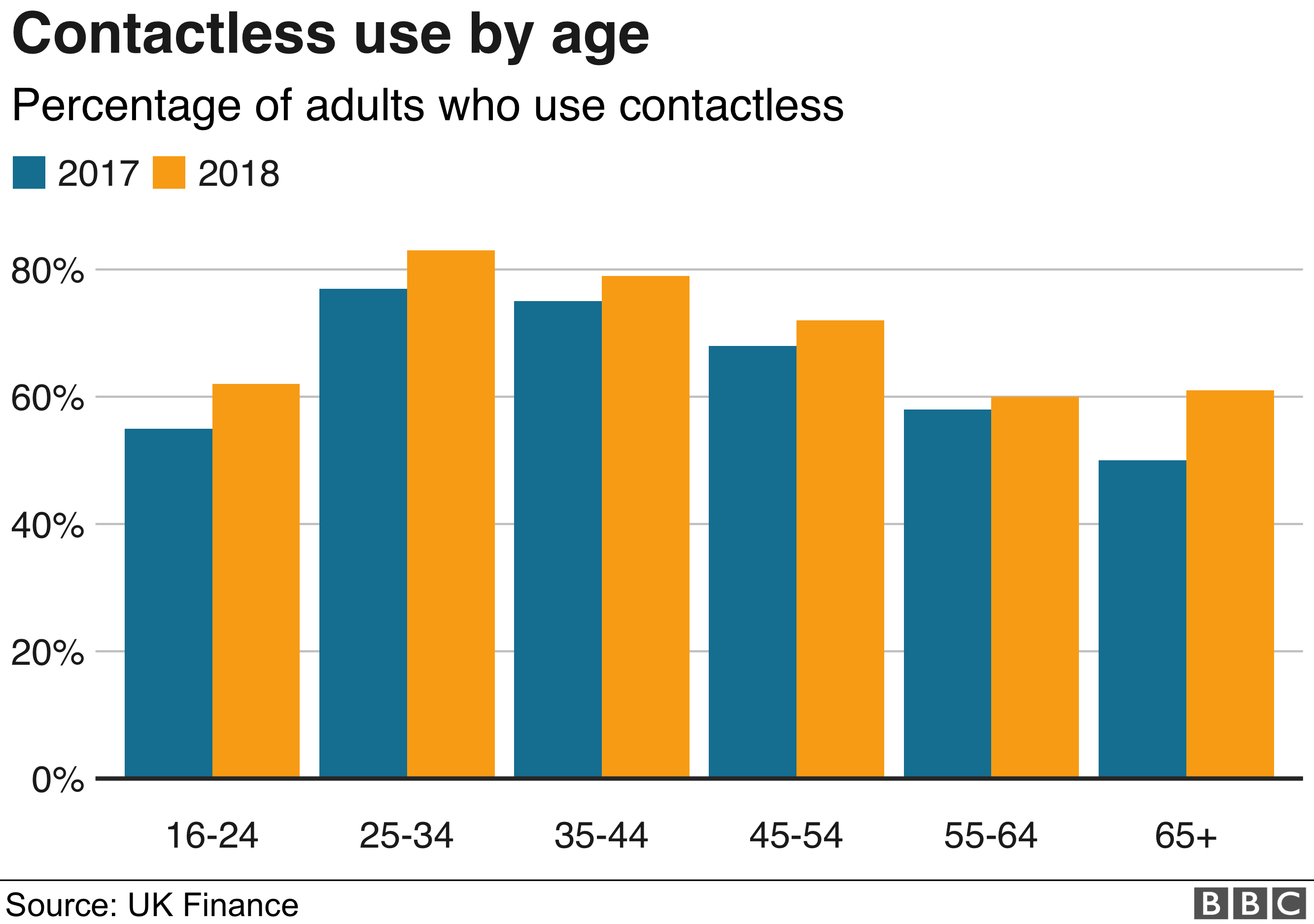 Contactless use by age graphic