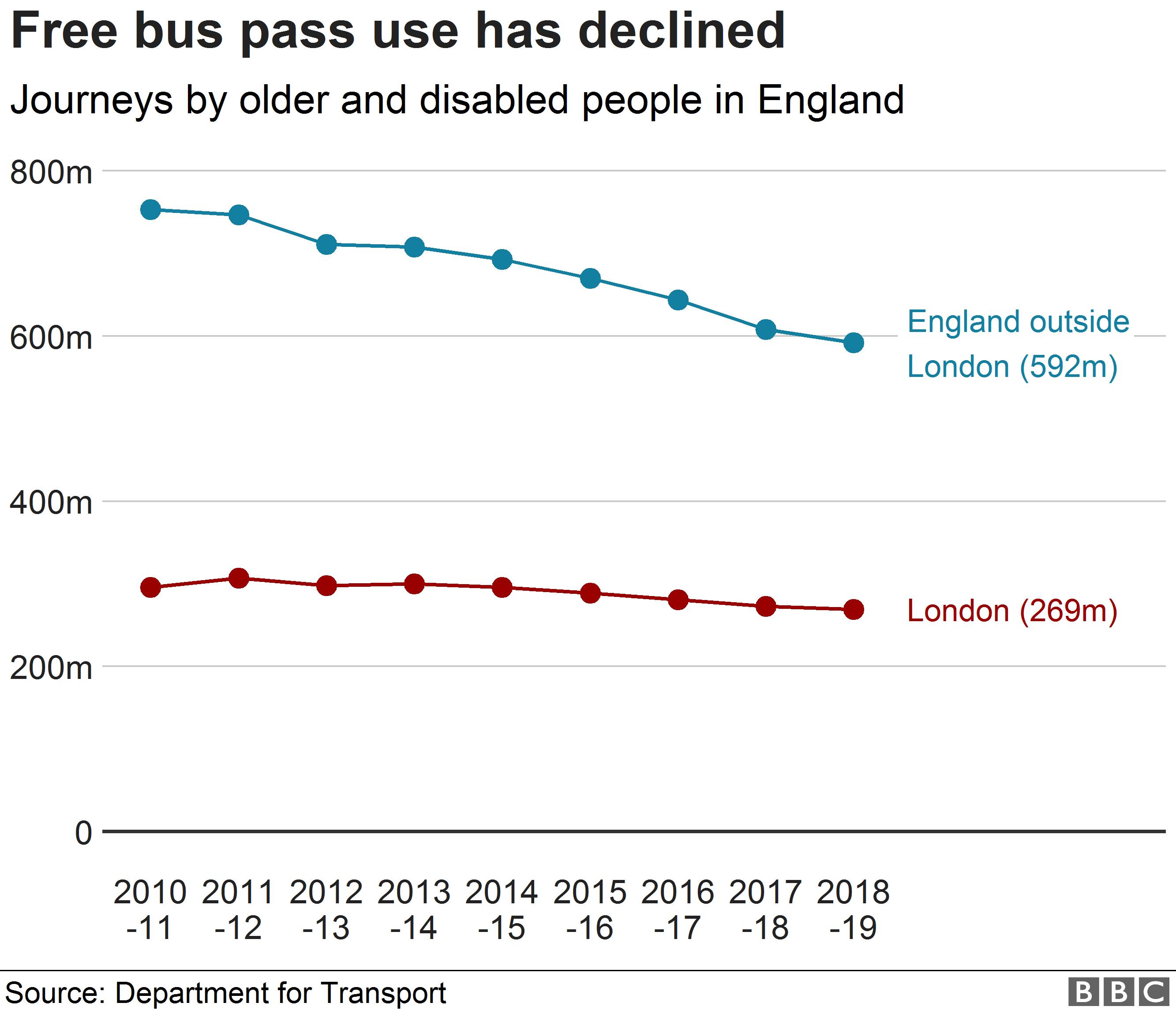 Free bus pass use line chart