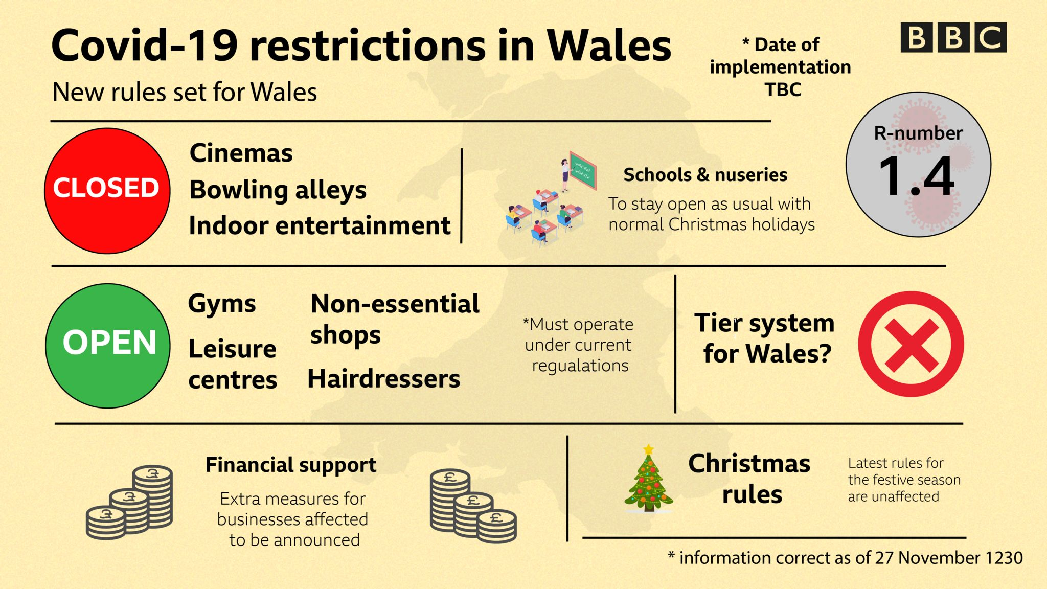 Graphic showing the new rules in Wales