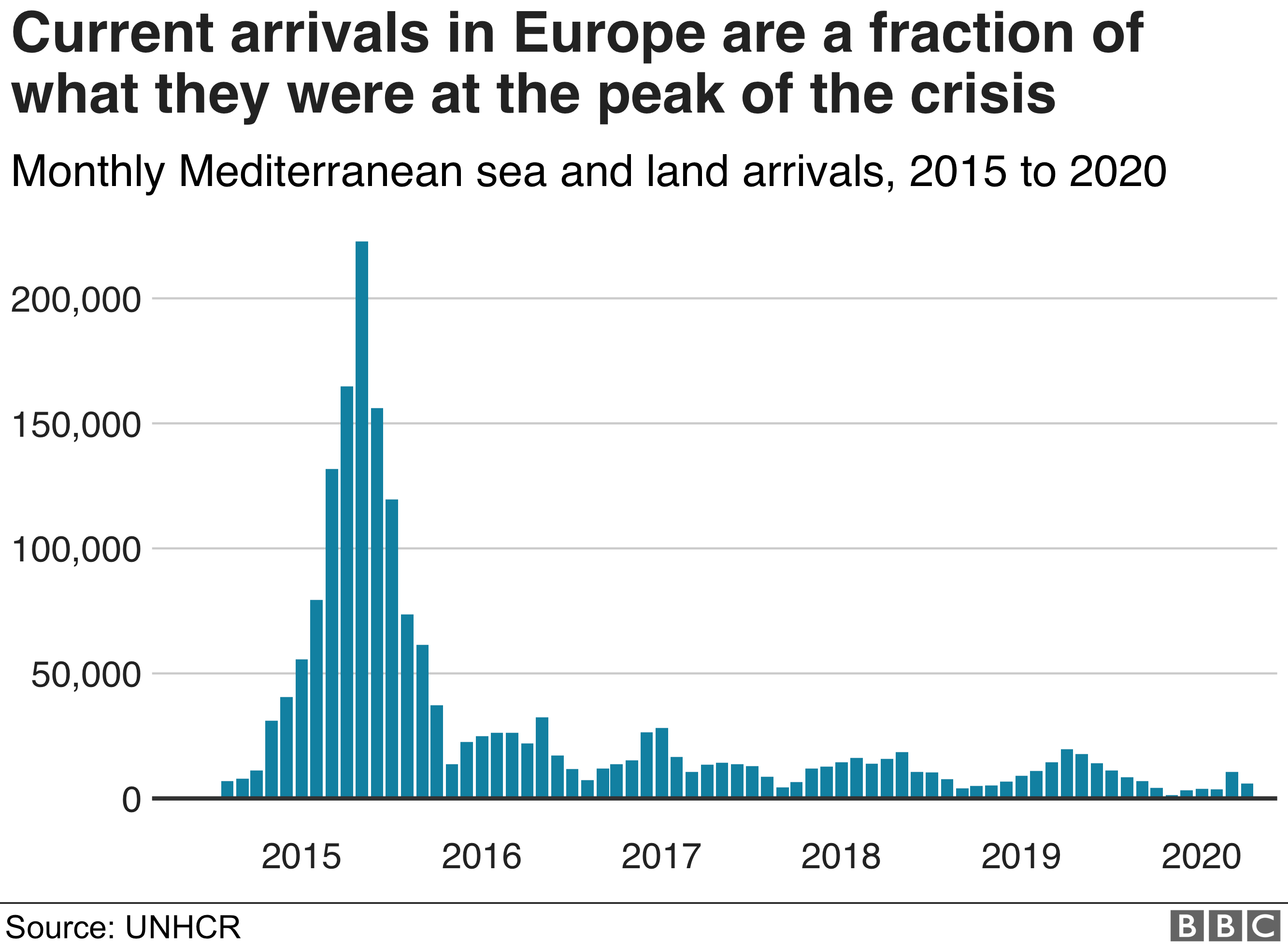 Chart showing current arrivals in Europe running at a fraction of what they were in 2015. Updated 28 Aug.