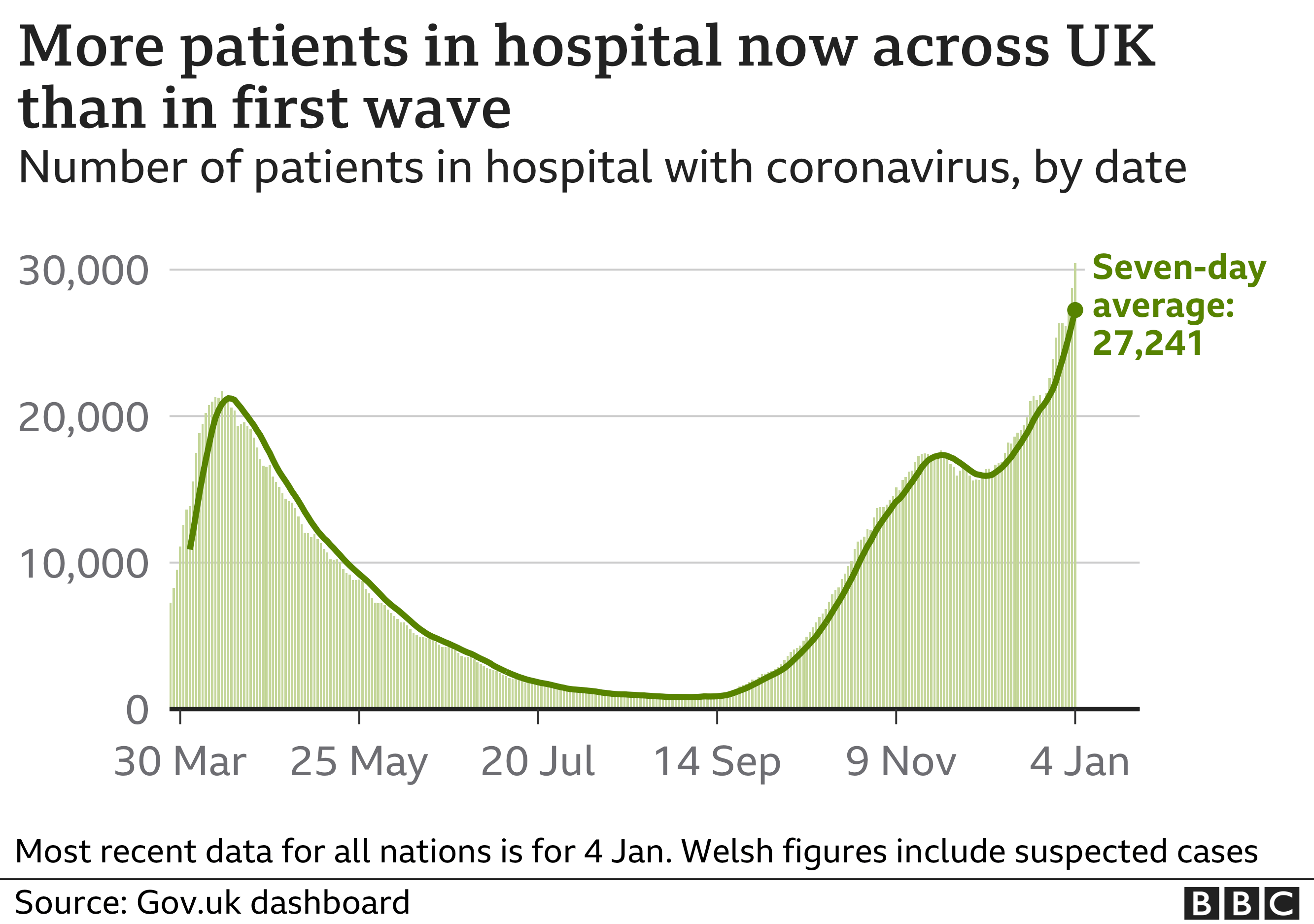 Chart shows number in hospital now higher than in first wave
