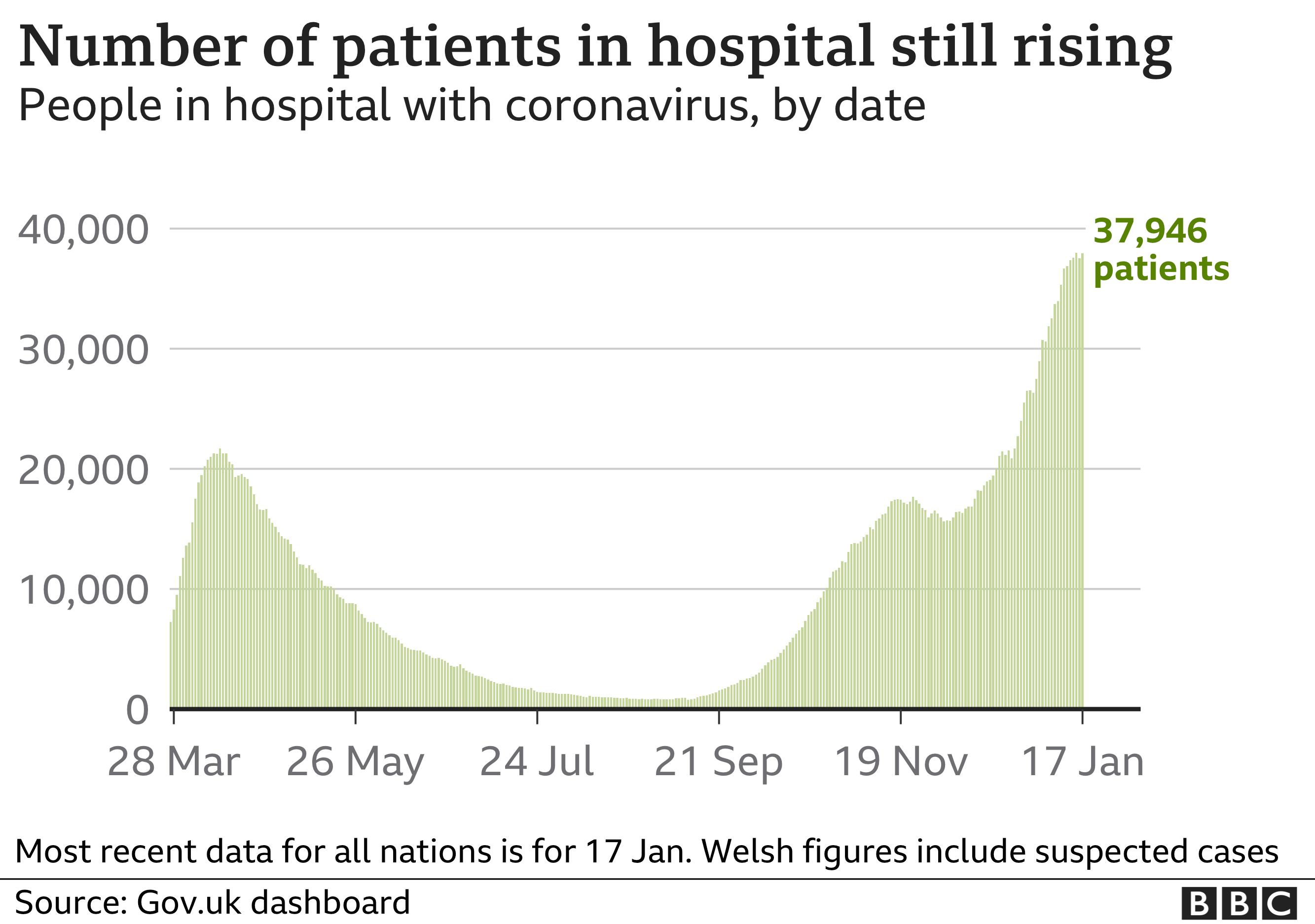 Chart showing the number of coronavirus patients in hospital in the UK. Updated 19 Jan.