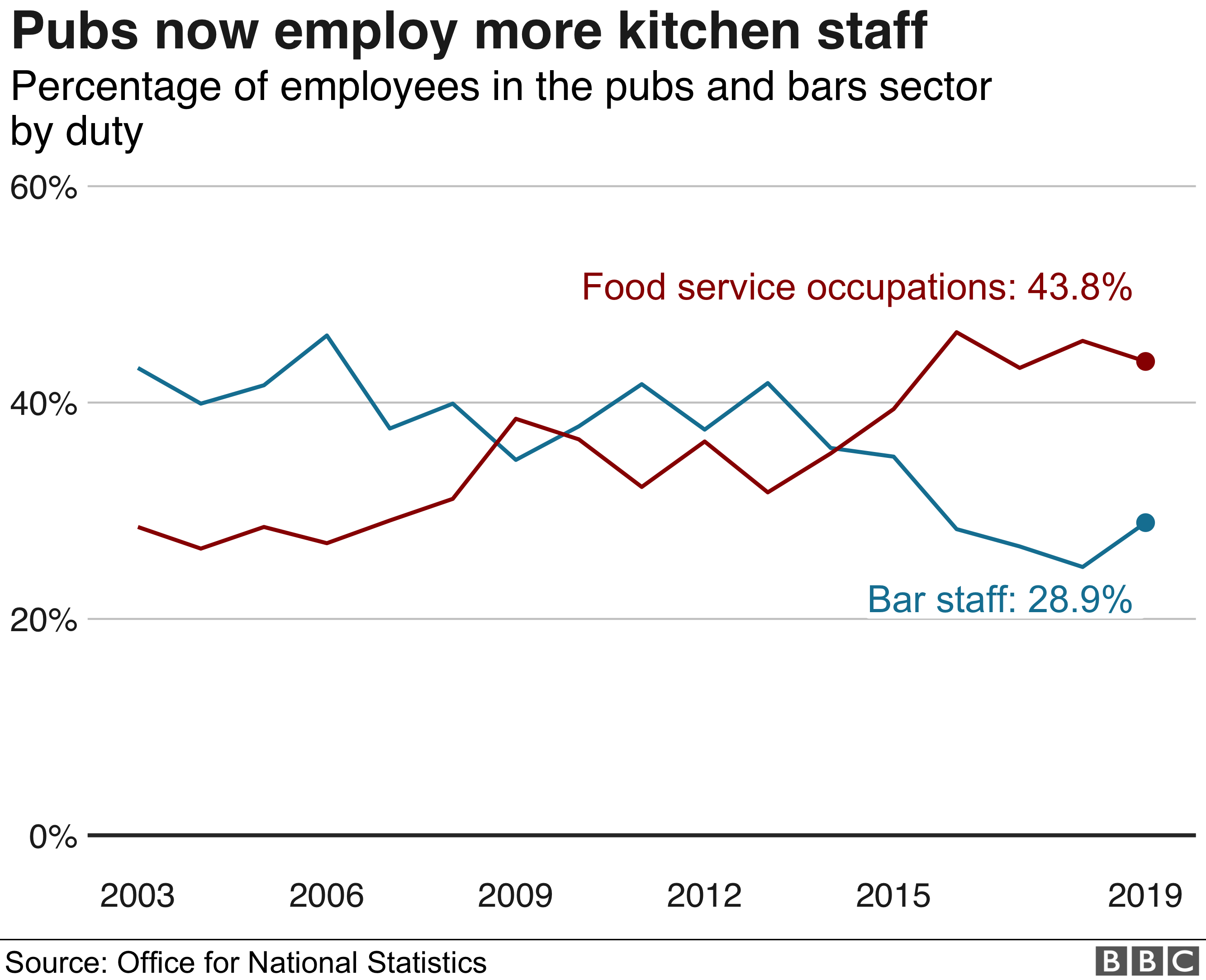 Chart on employees in pub industry by function