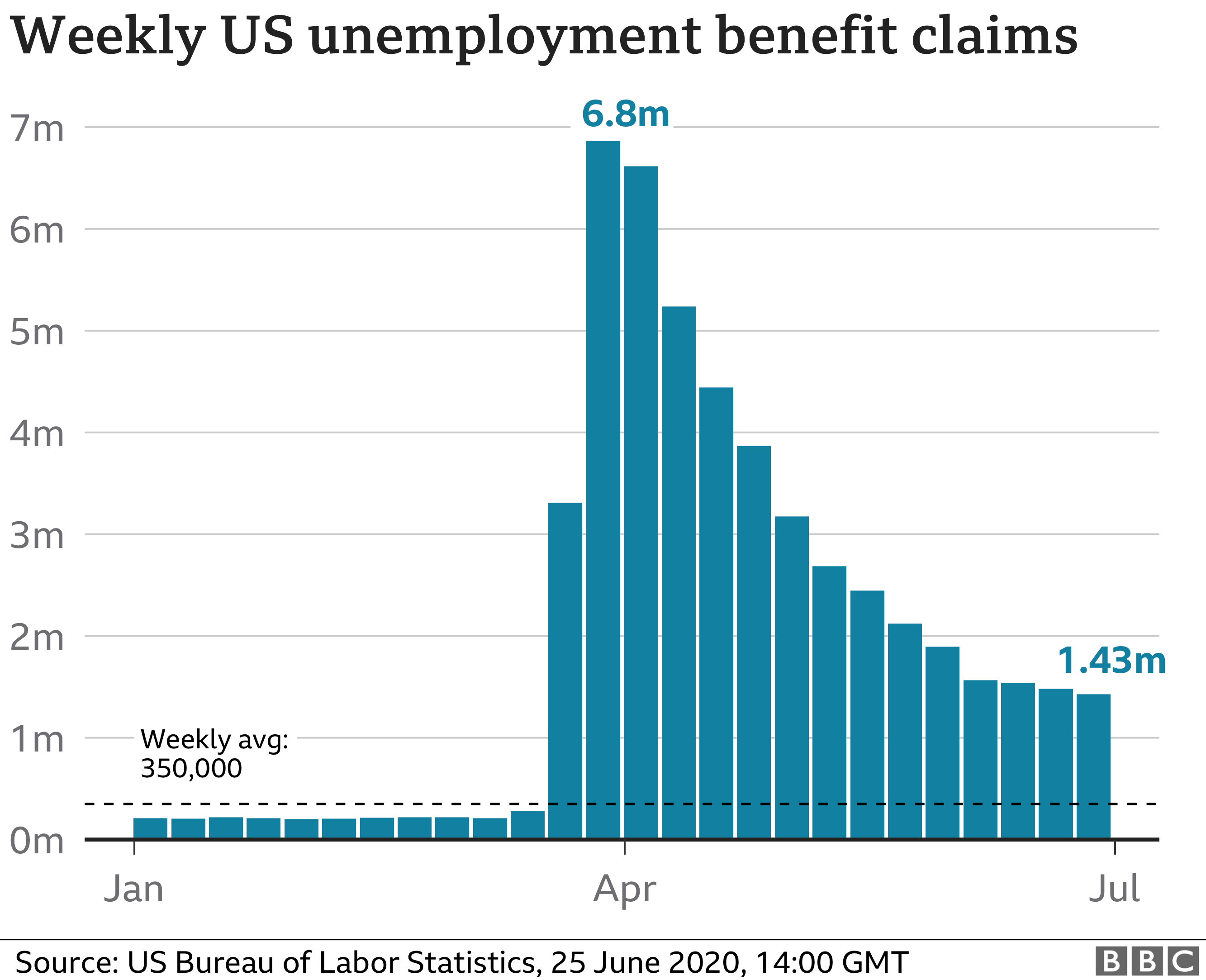 US jobless benefit claims