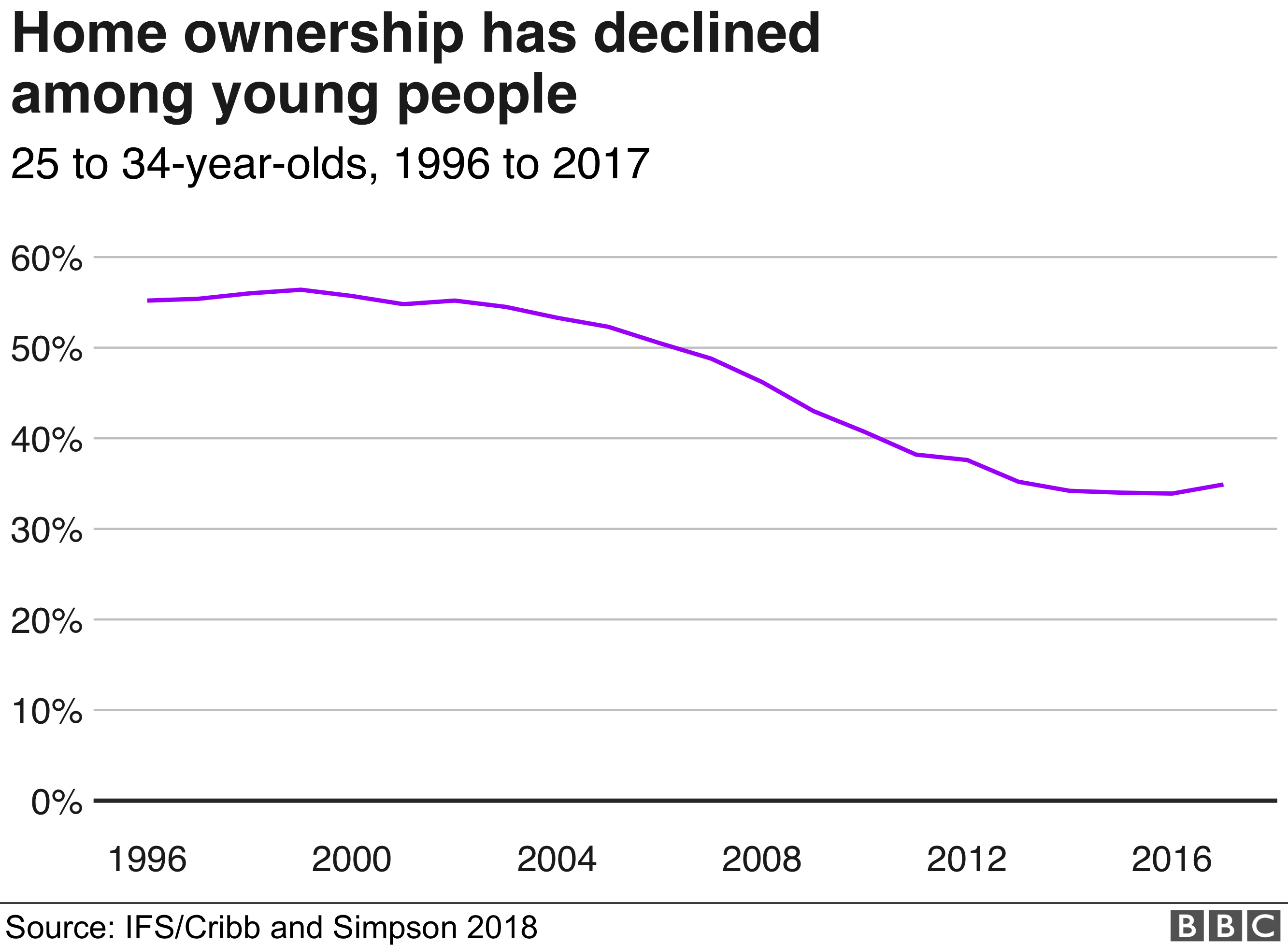 Young struggling to afford housing