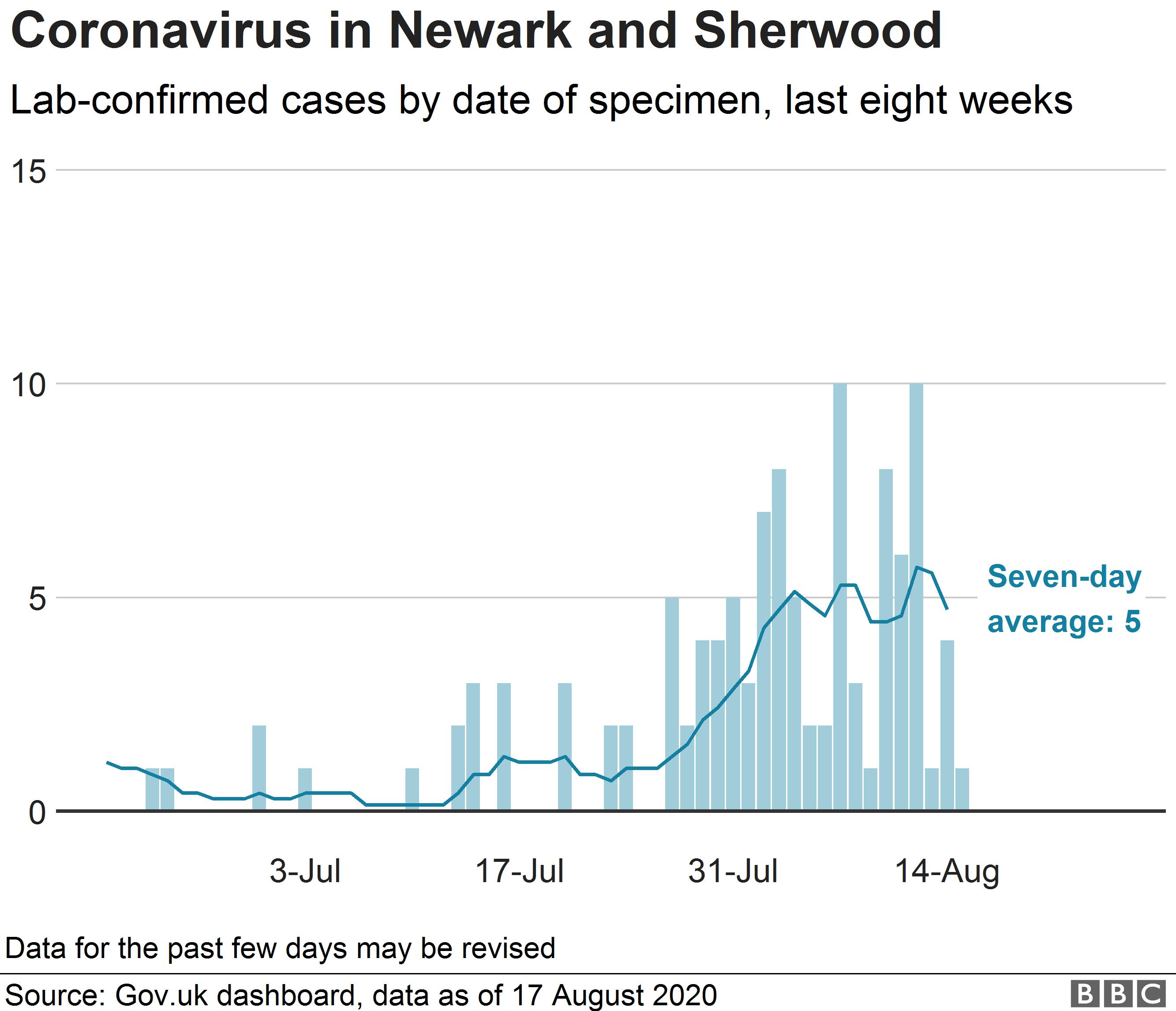 Chart showing coronavirus cases in Newark and Sherwood