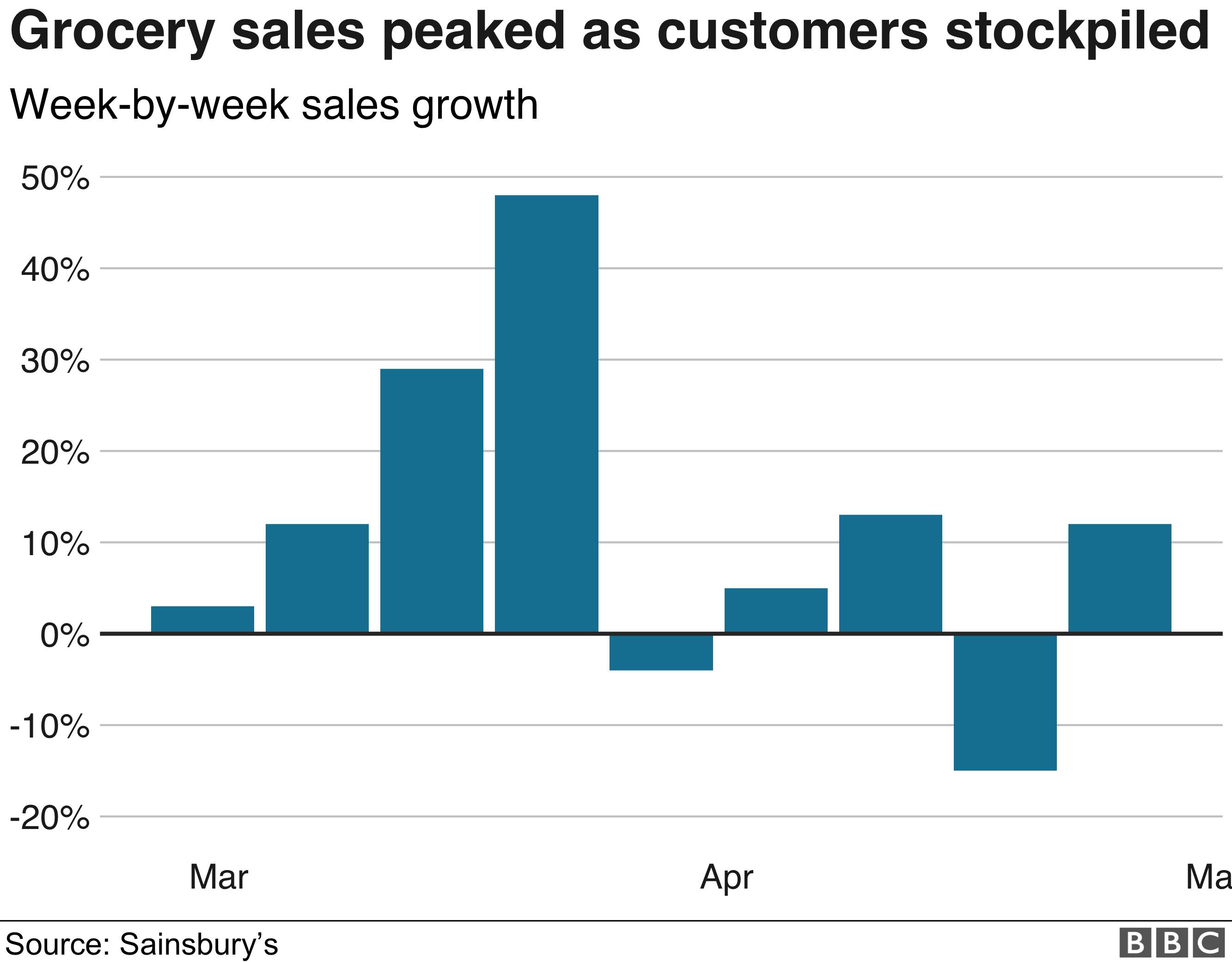 Sainsbury's sales growth chart
