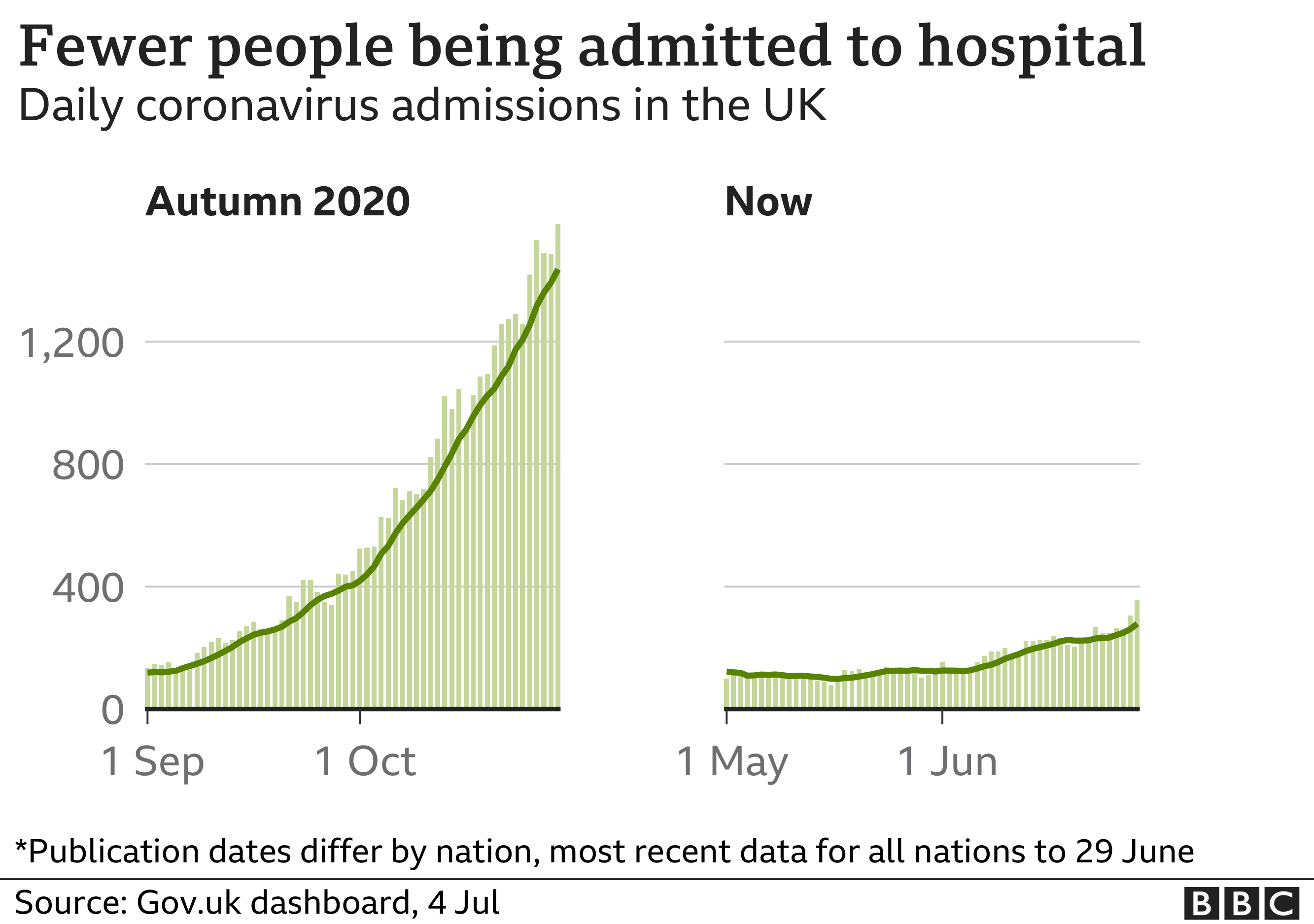 Chart comparing the current rate of hospitalisations to the rate in autumn last year