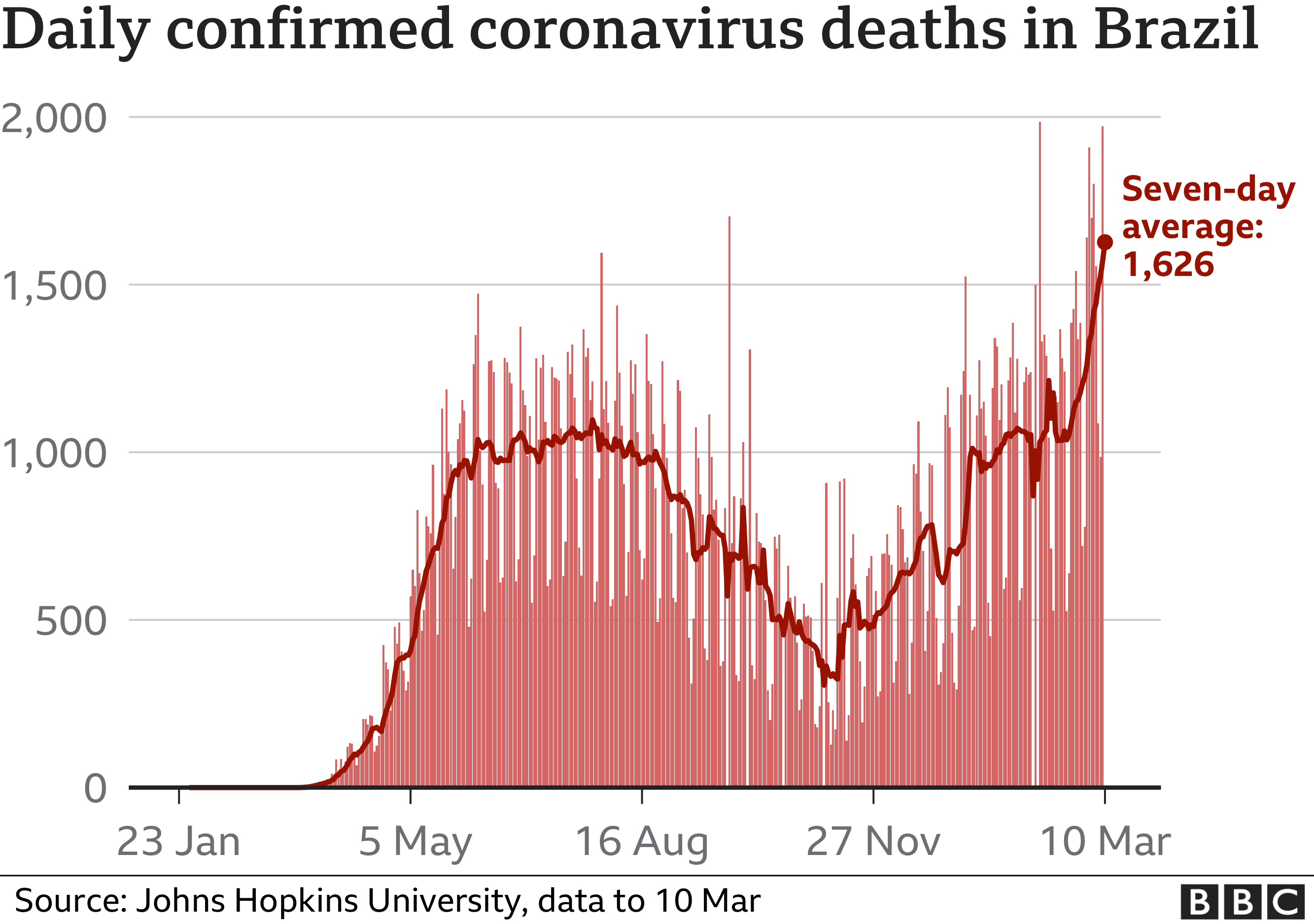 Chart showing daily confirmed coronavirus deaths in Brazil