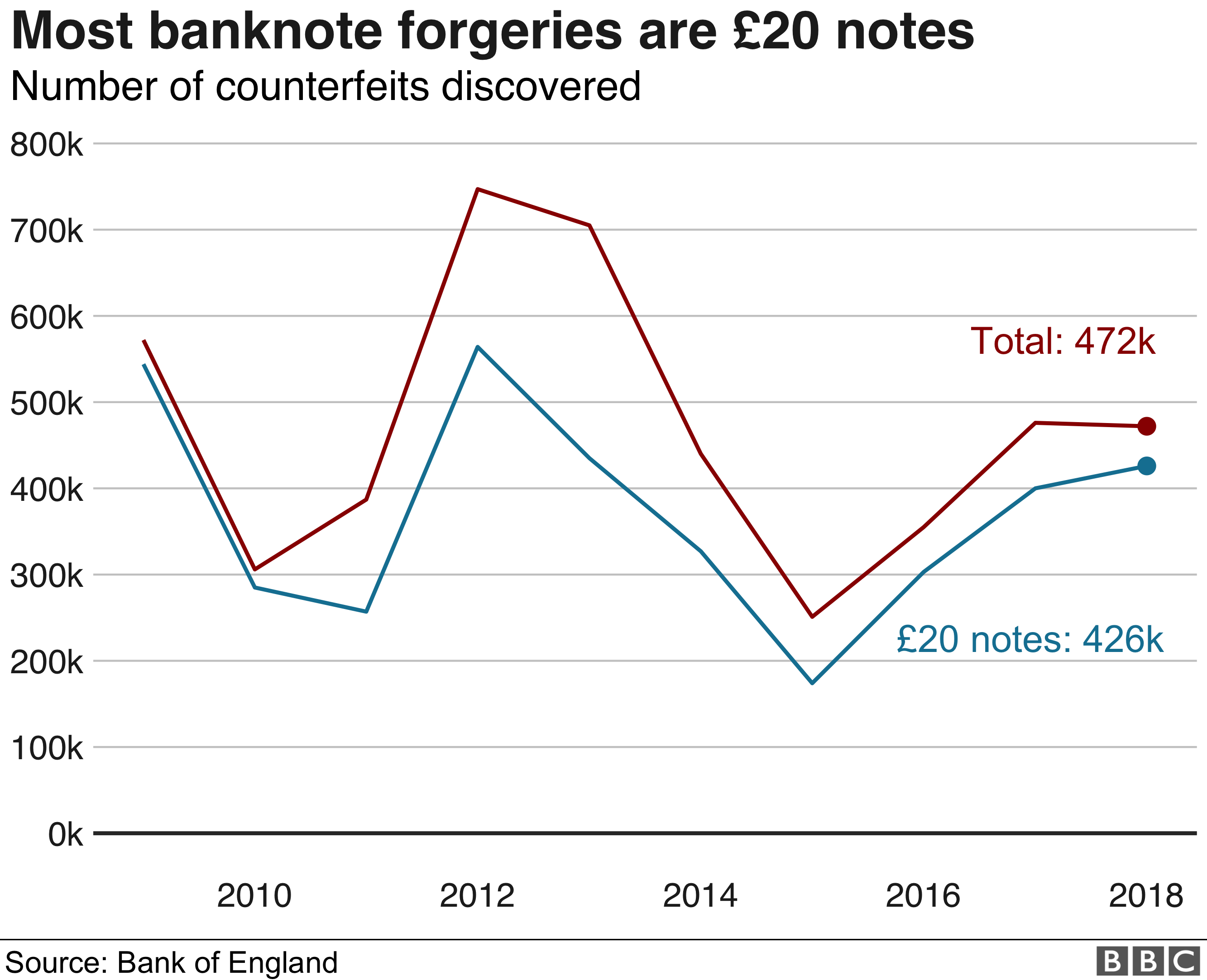 Banknote forgeries graph