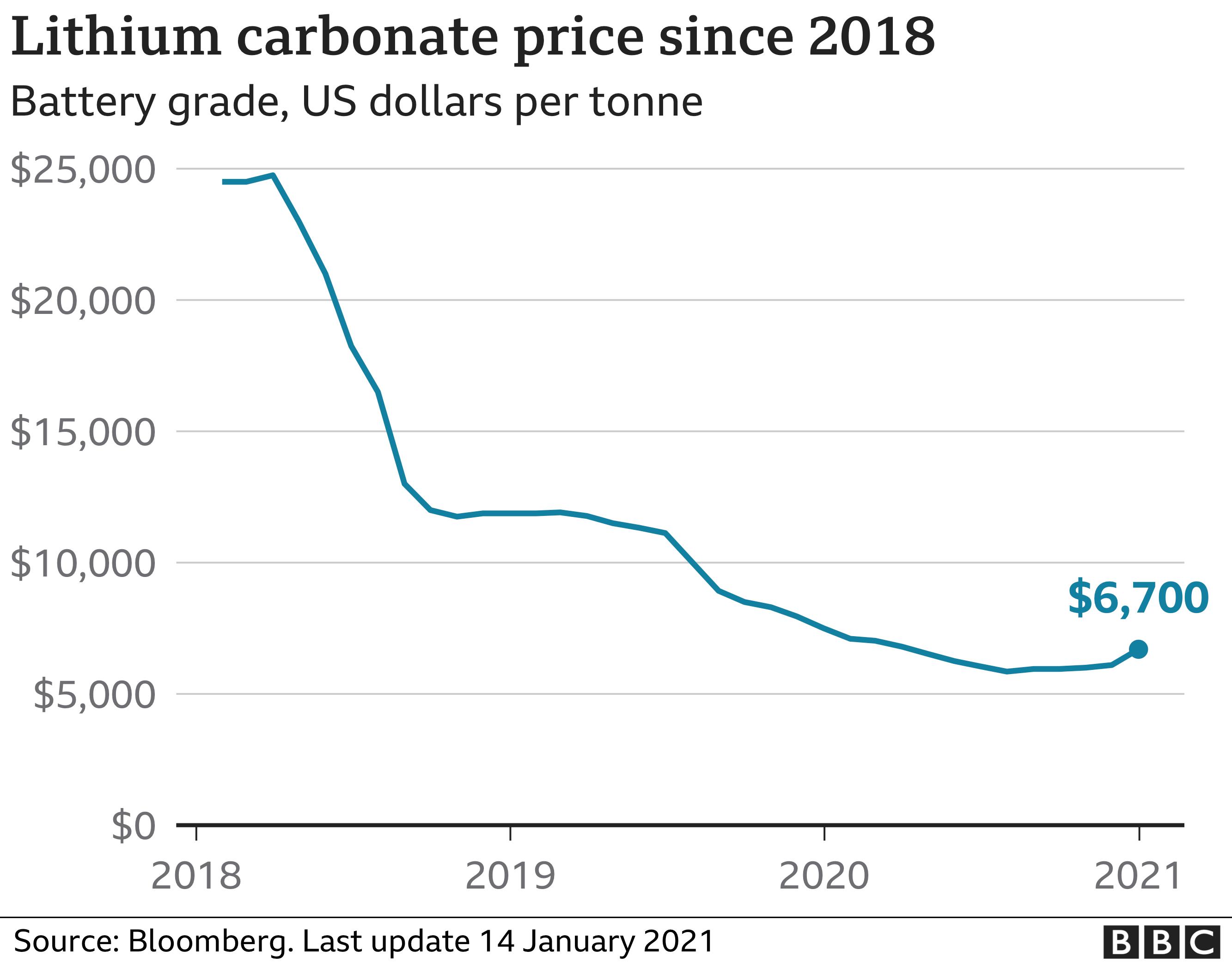 Lithium carbonate price