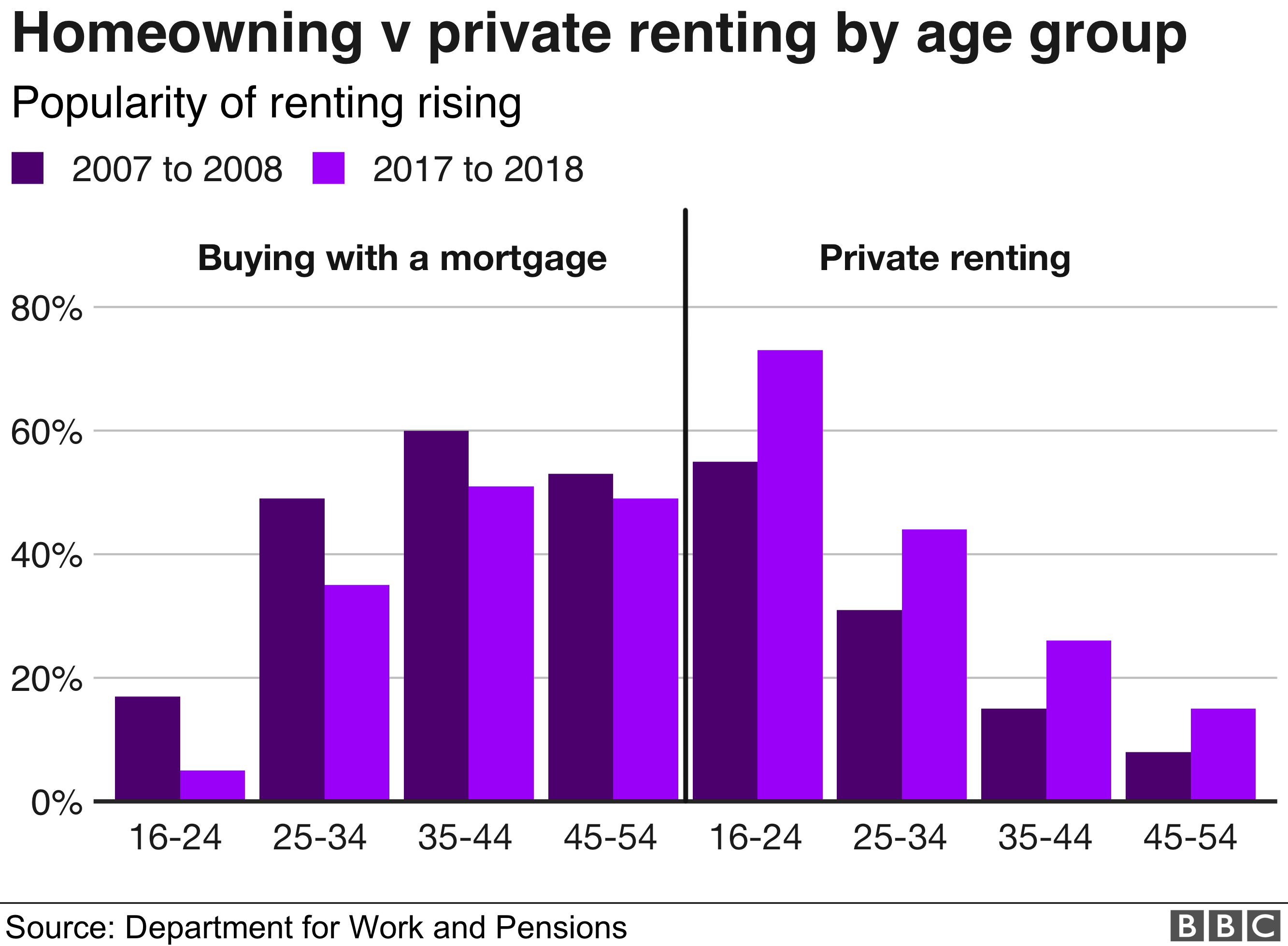 Homeowning v renting at different age groups graph