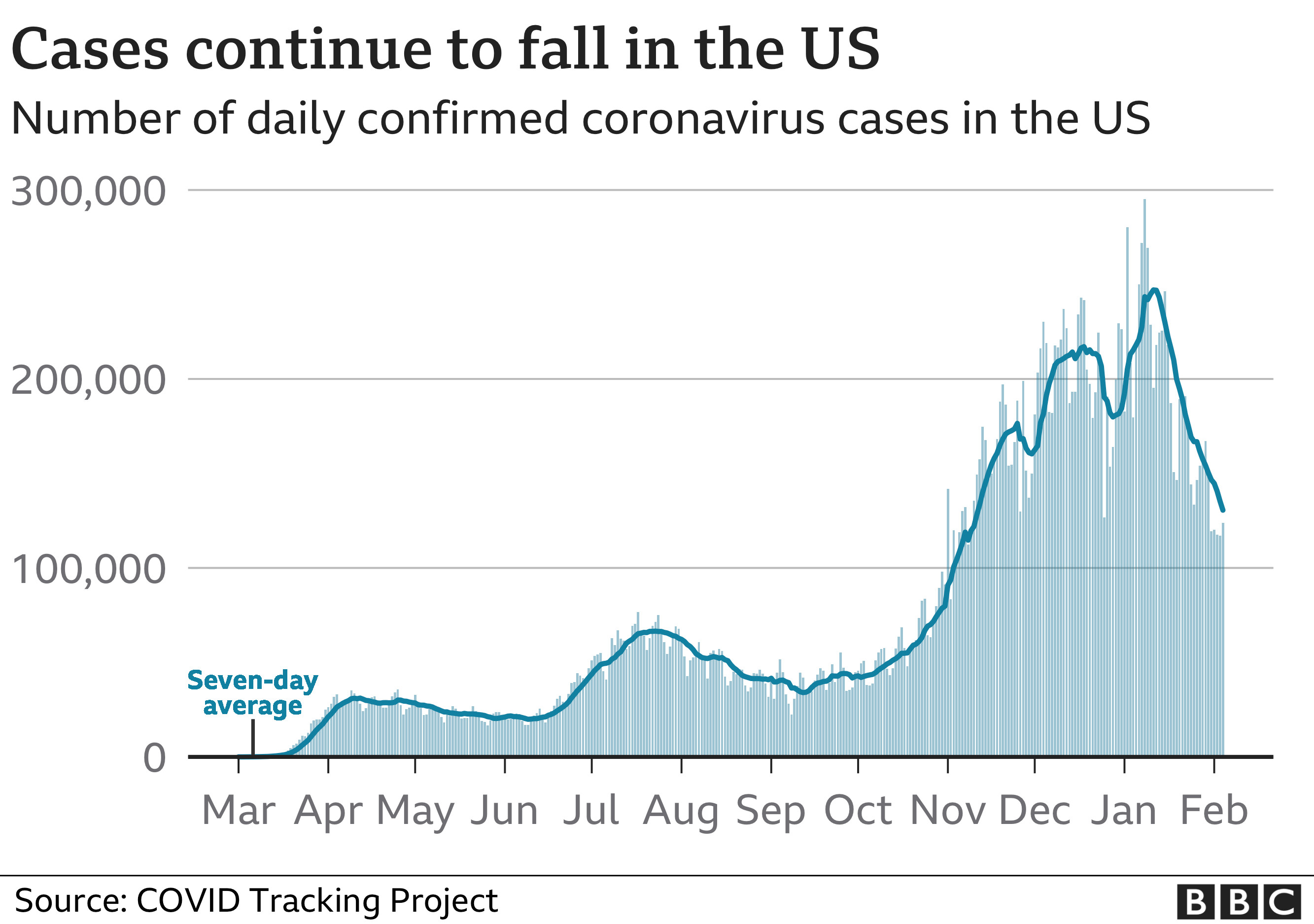 Chart showing the number of daily coronavirus cases in the US has been falling since the start of January