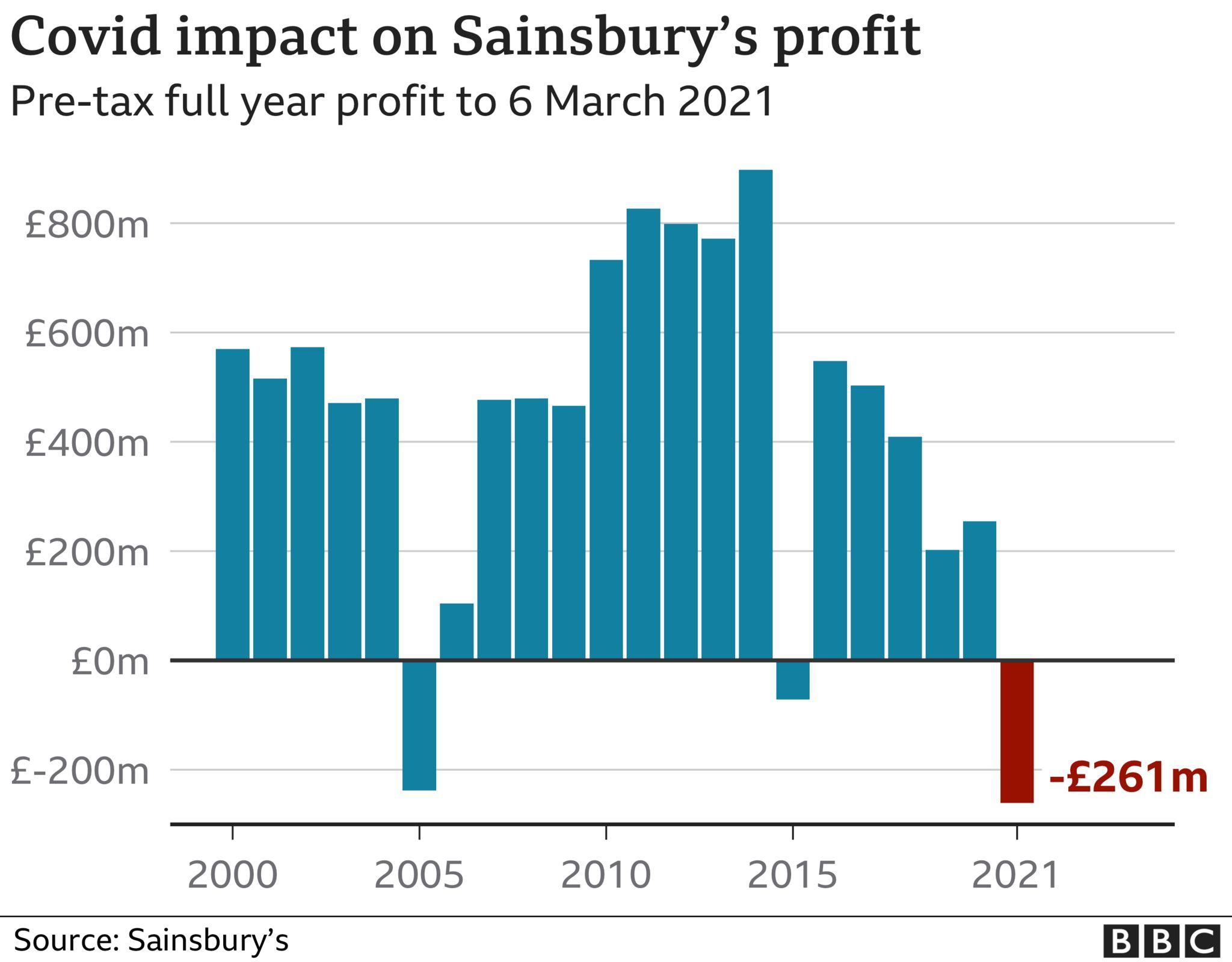 Sainsbury's profit chart
