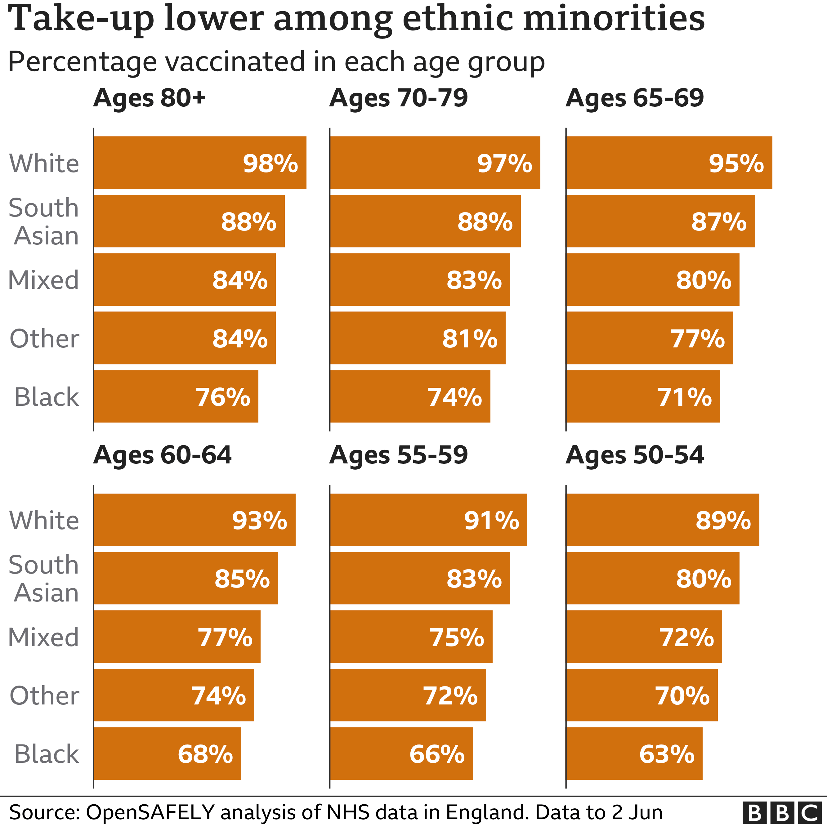 Chart showing take-up of the vaccine is lower among ethnic minorities. Updated 10 June.