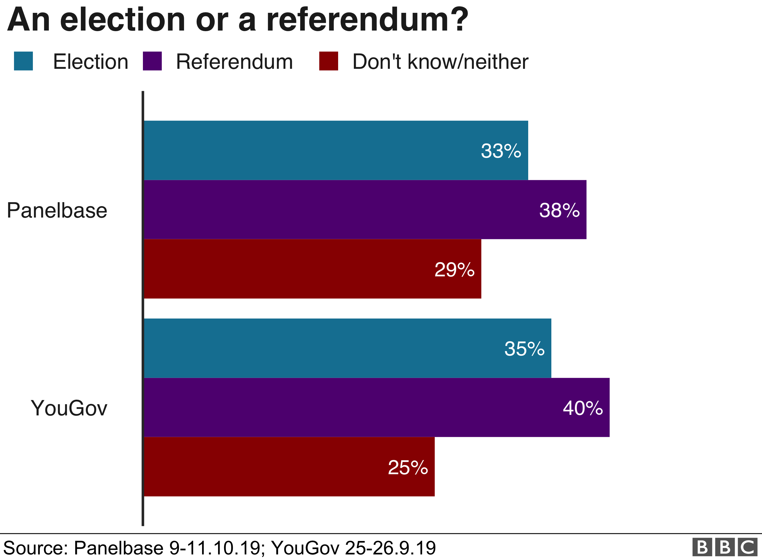 Attitudes towards an election or a referendum