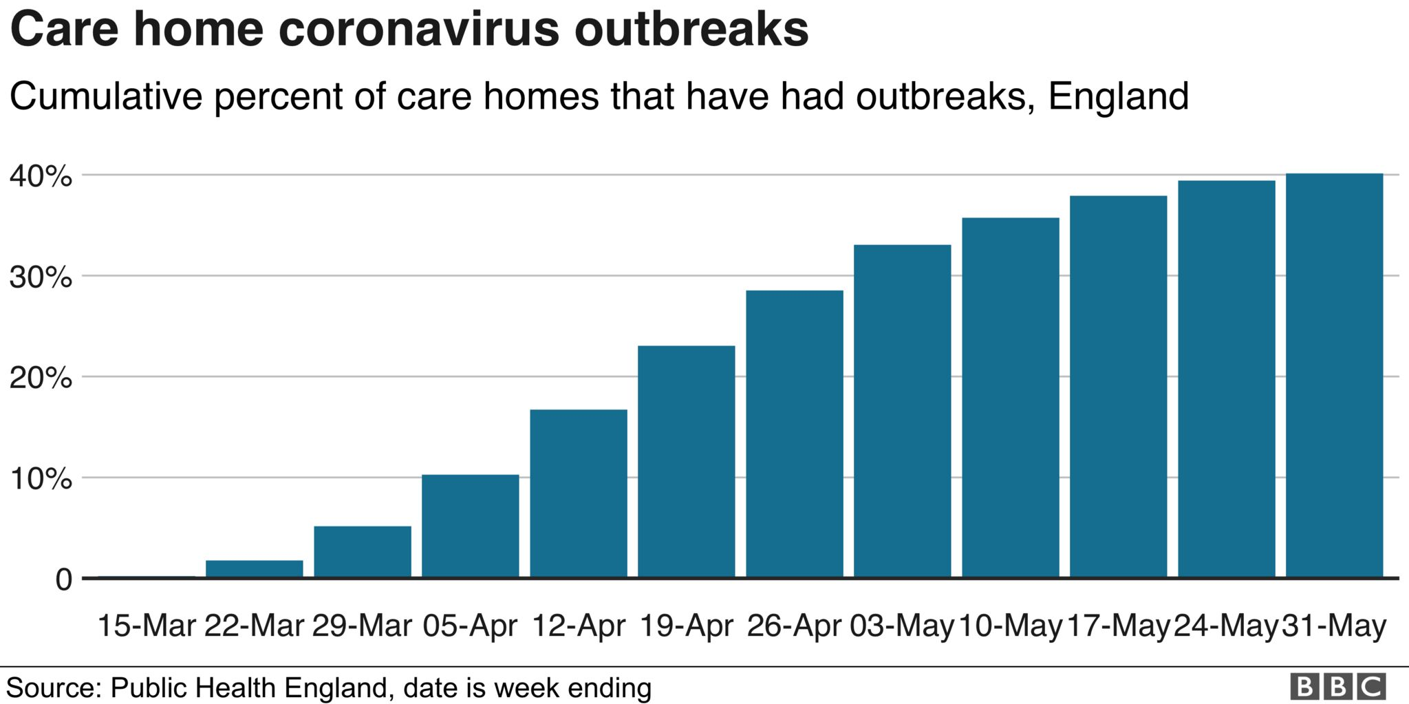 Chart showing outbreaks in care homes