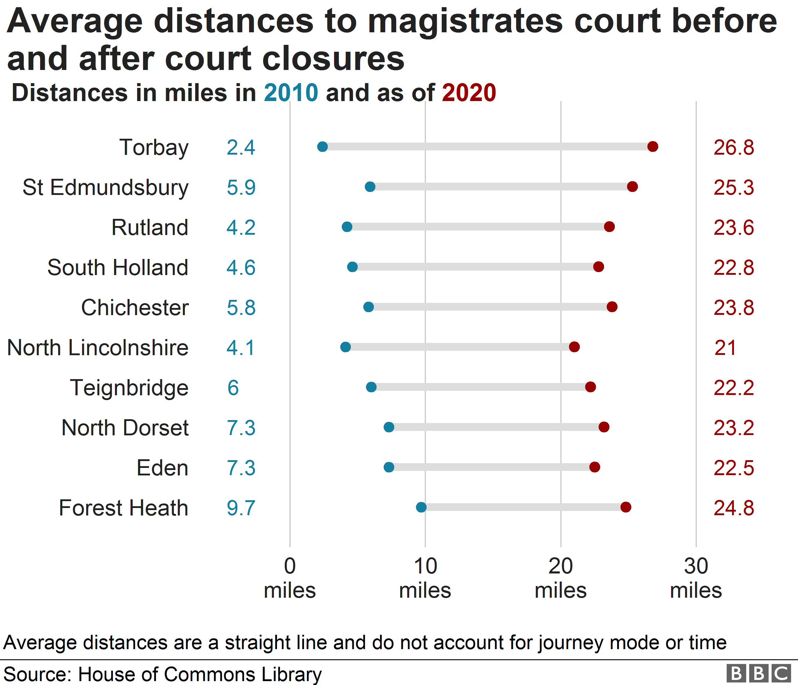 Chart showing the increase in average distance to nearest Magistrates' Court due to court closures based on House of Commons data. Torbay is the district with the biggest increase in distance, which is now 26.8 miles.