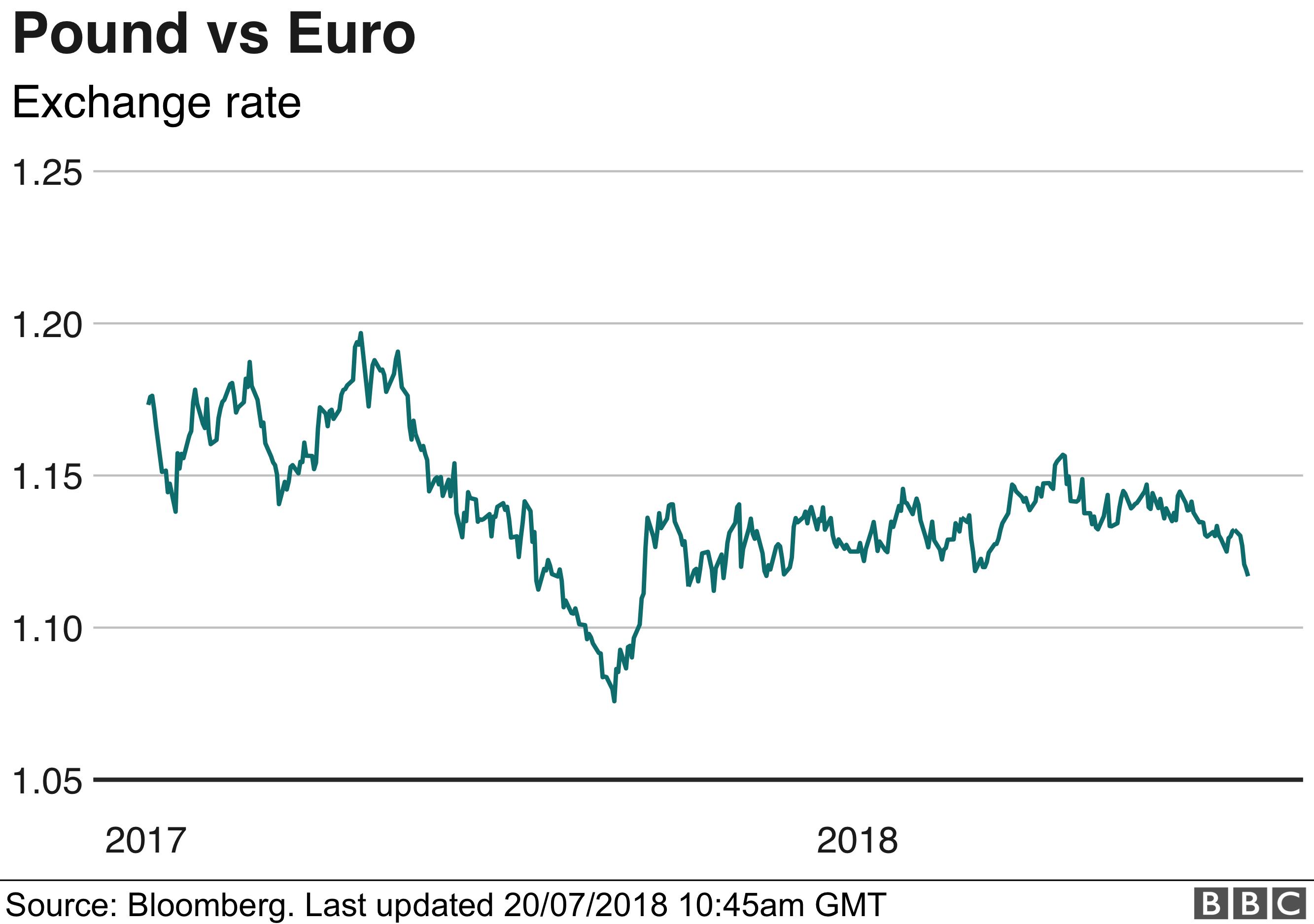 pound v euro chart
