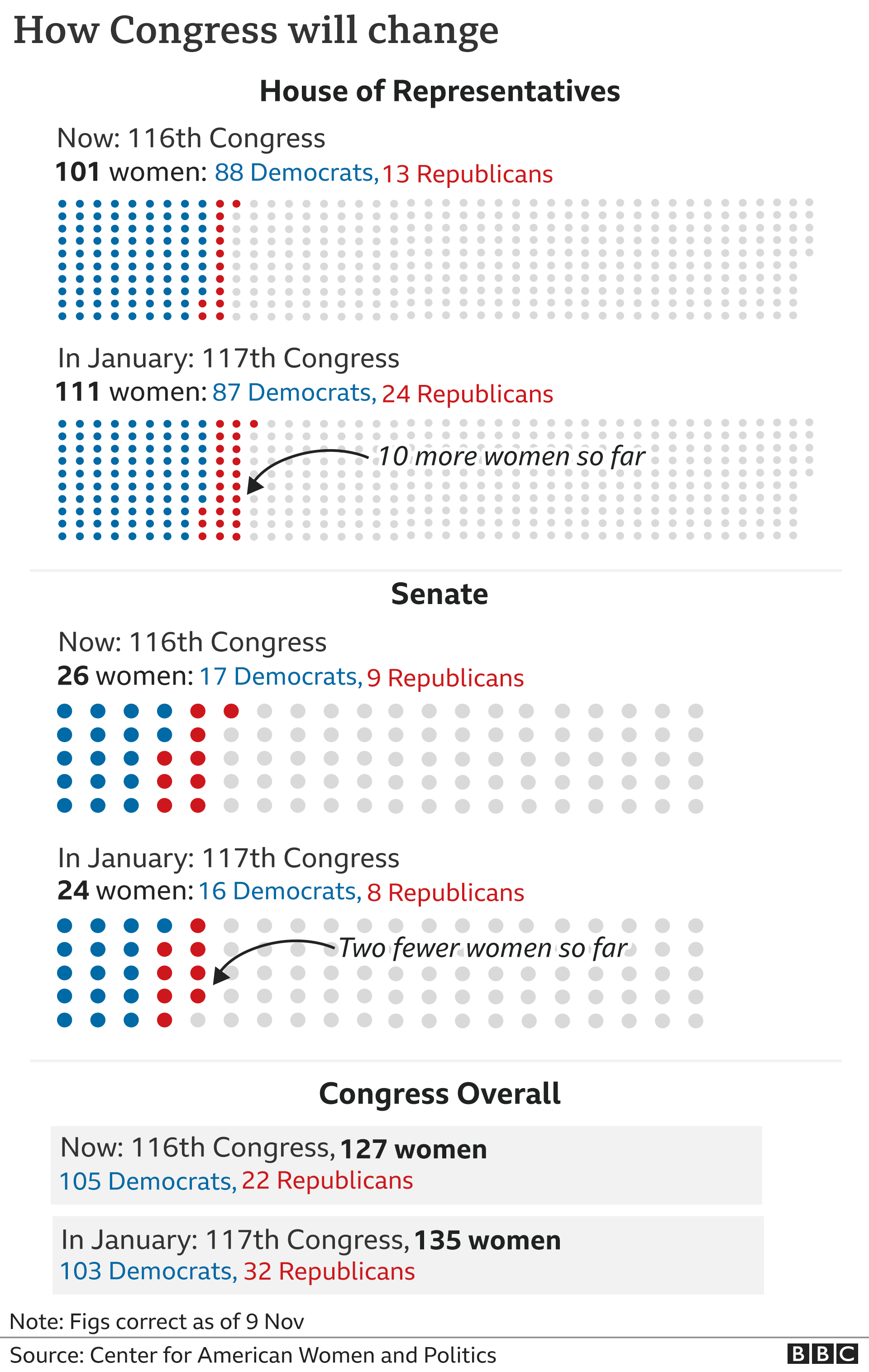 Graphic showing the change in women in Congress between now and 2021