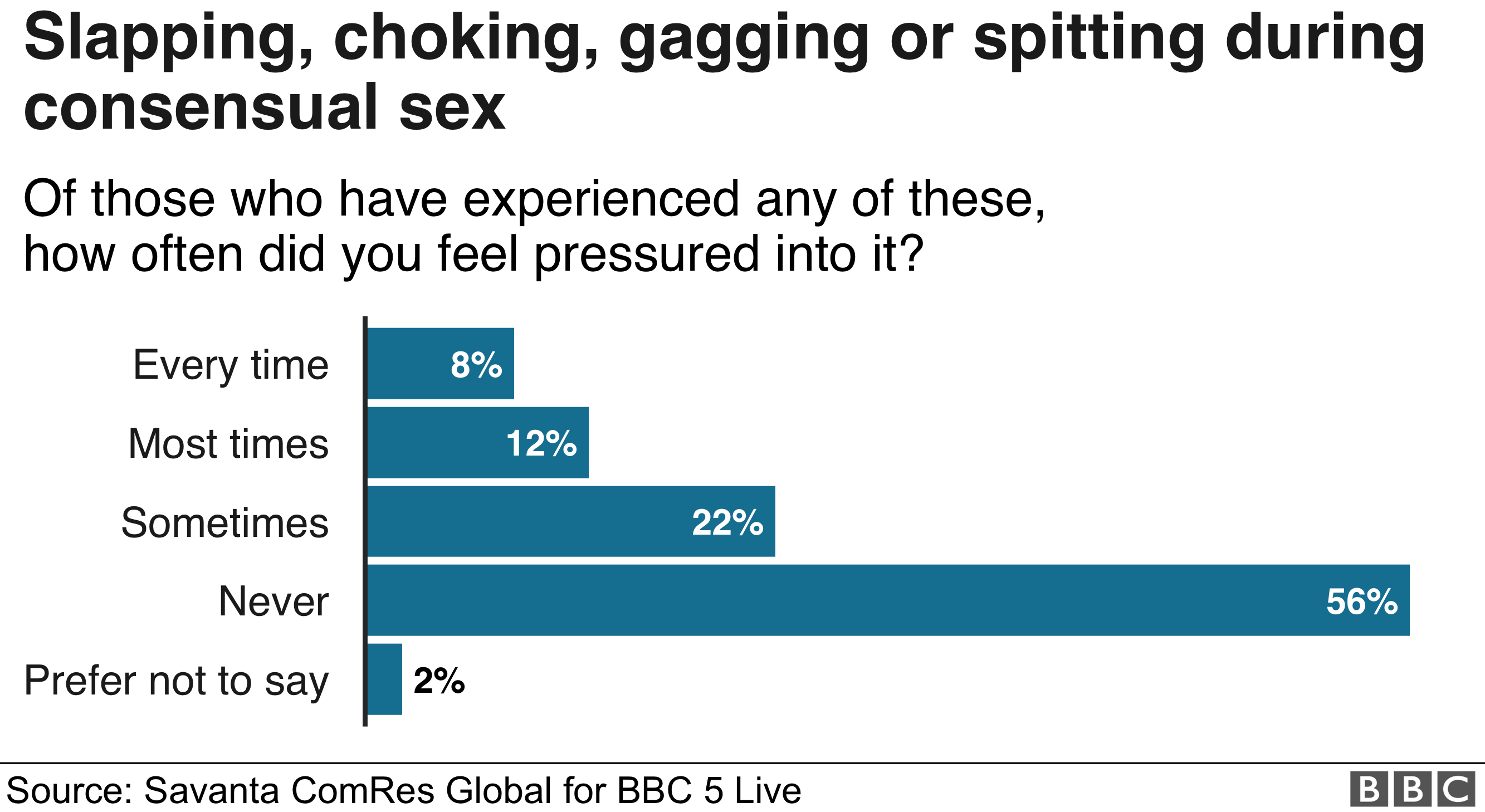 Chart showing how many women said they felt pressured into acts of violence.