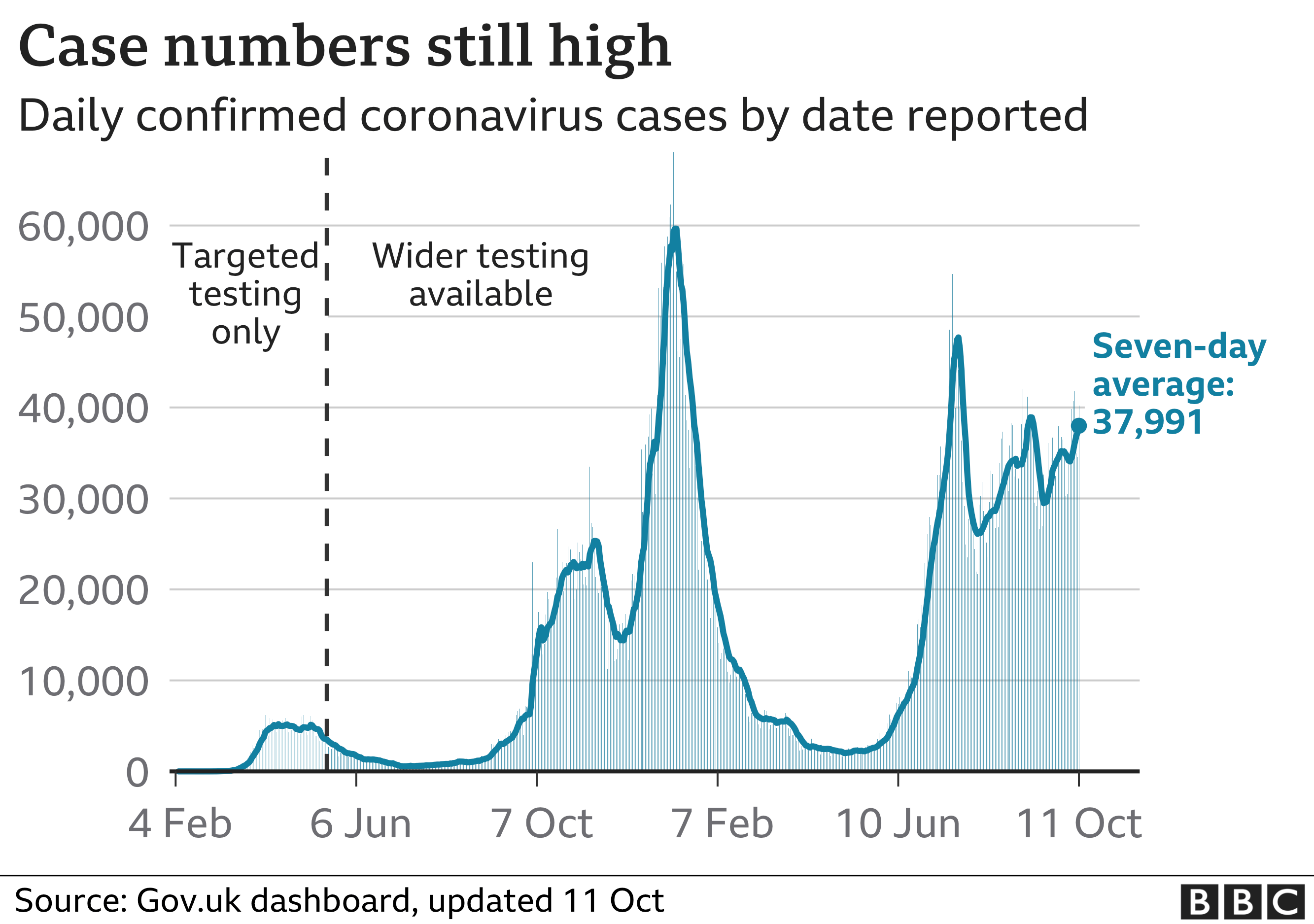 Chart showing that the number of daily cases remains high
