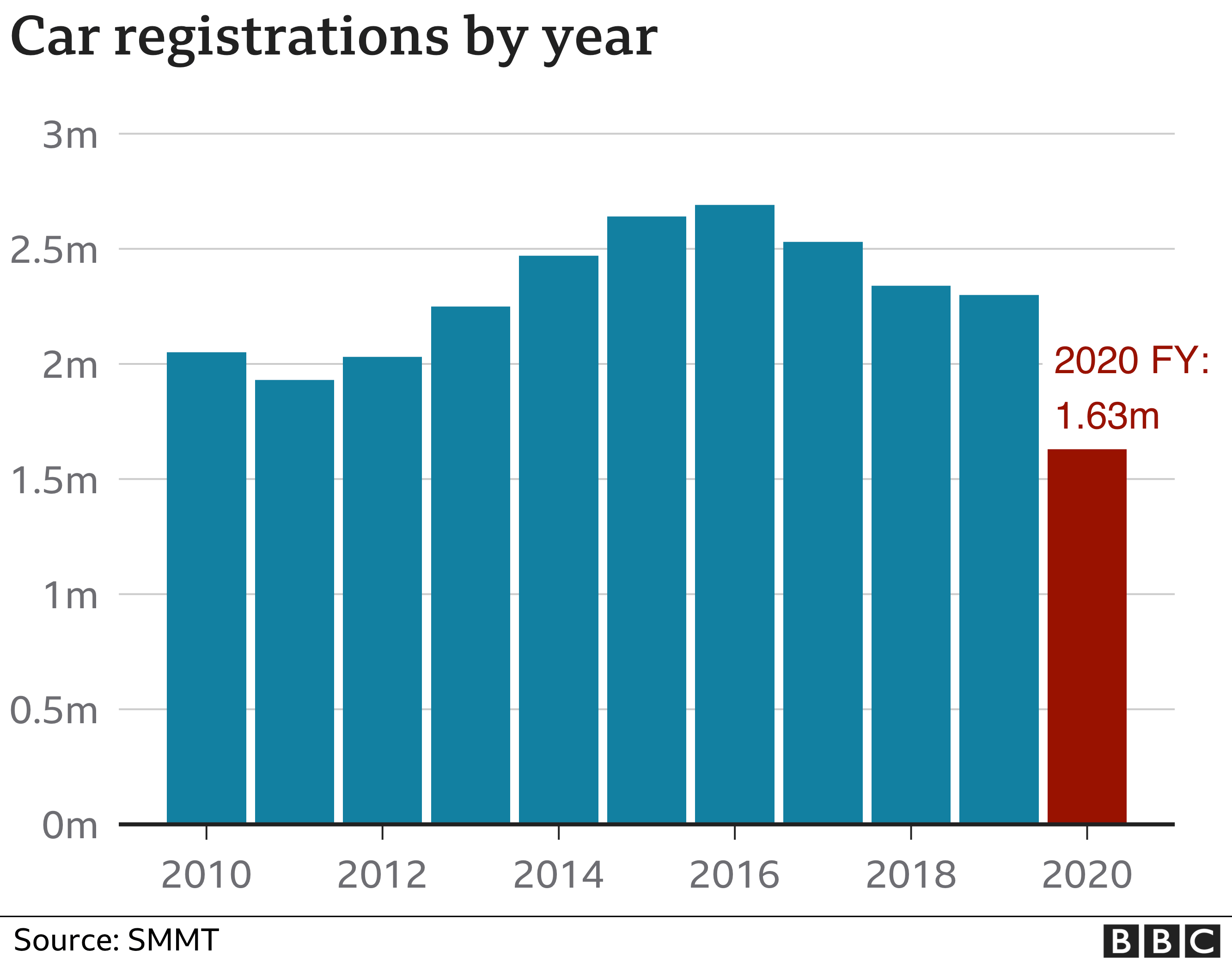 Car registrations by year