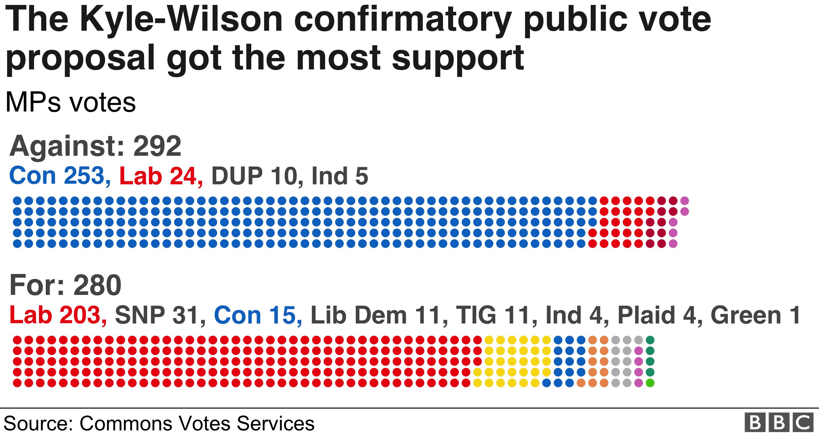 Graphic of confirmatory public vote