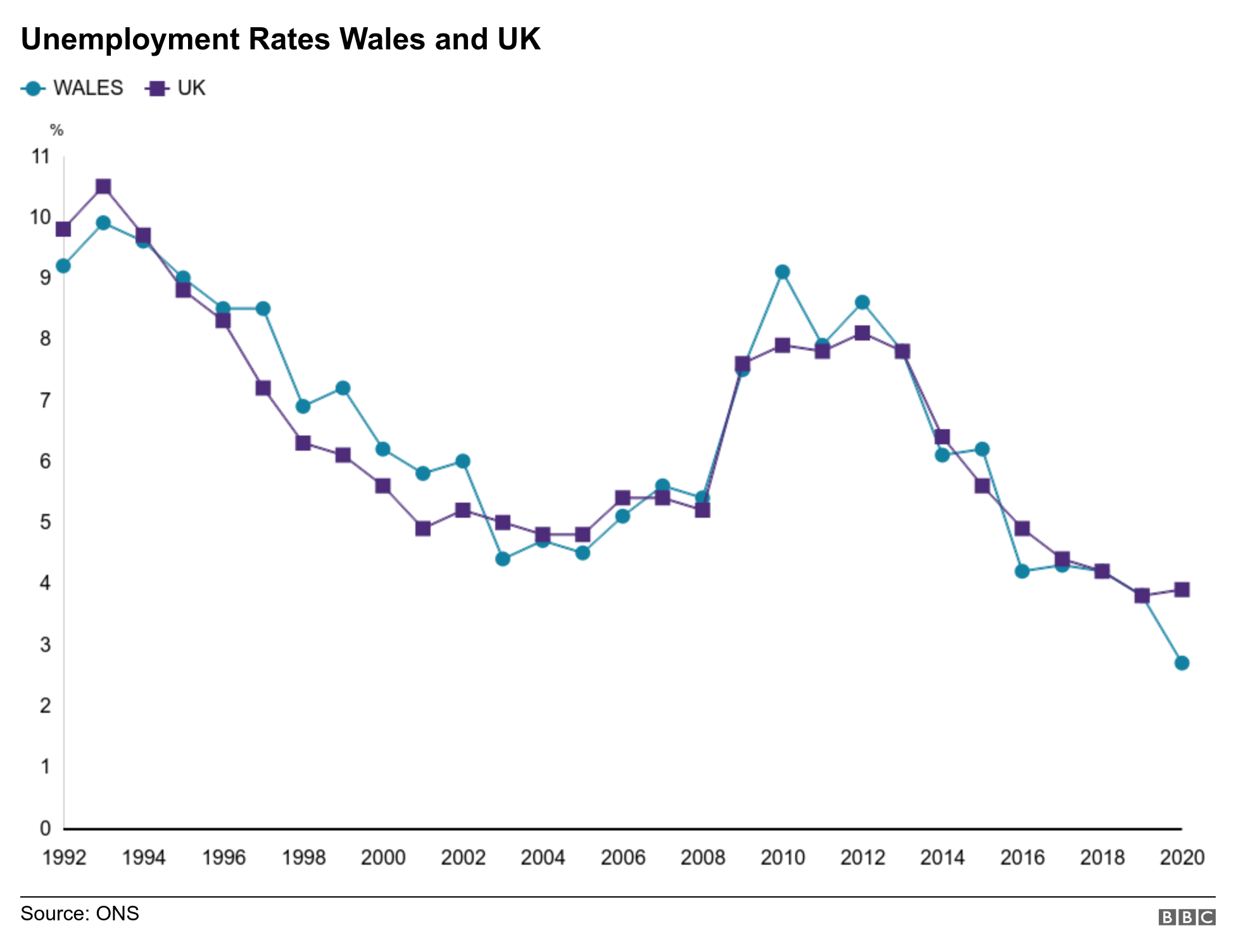 Unemployment rates in Wales and UK 1992-2020