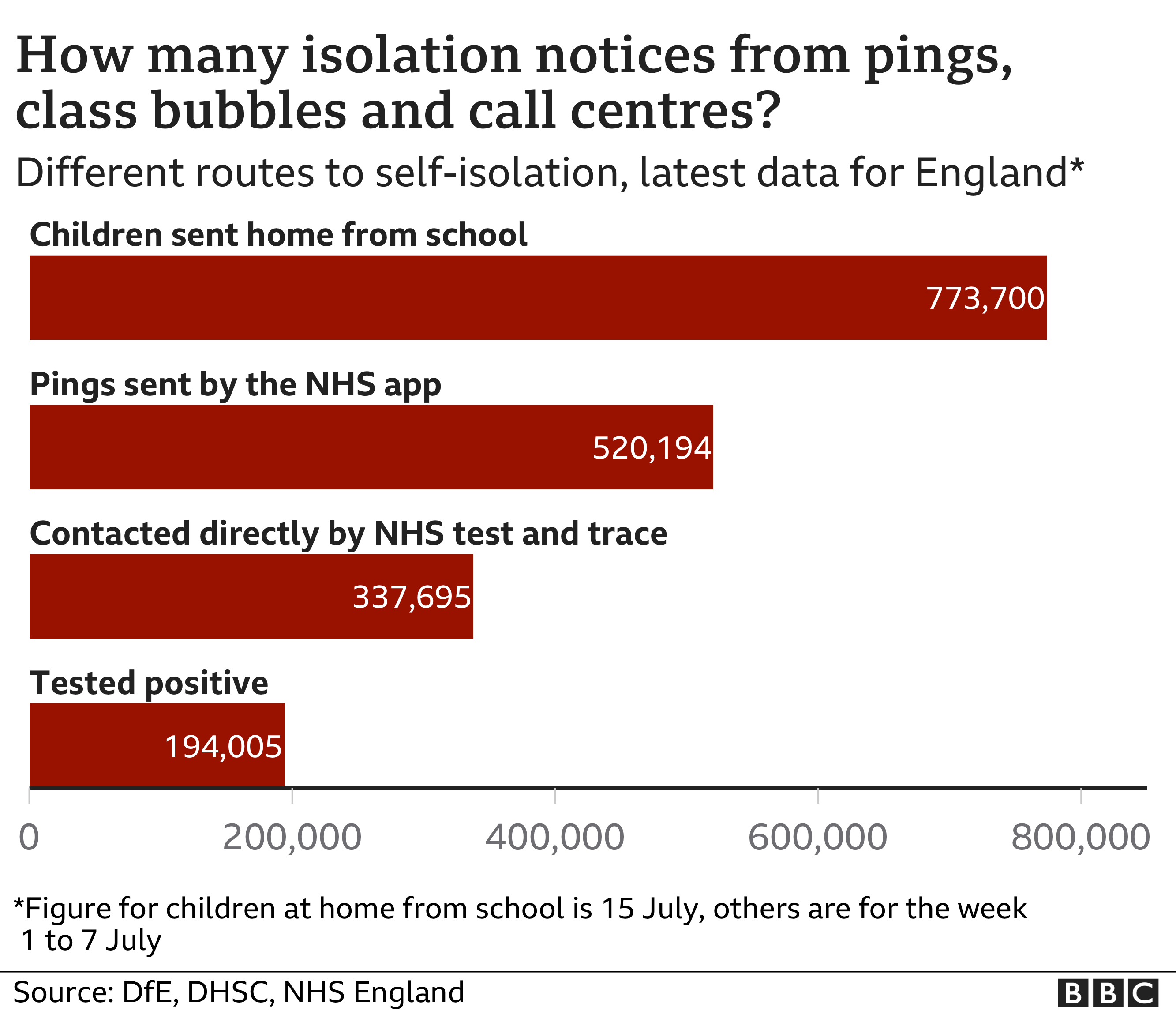 How many isolation notices graphic