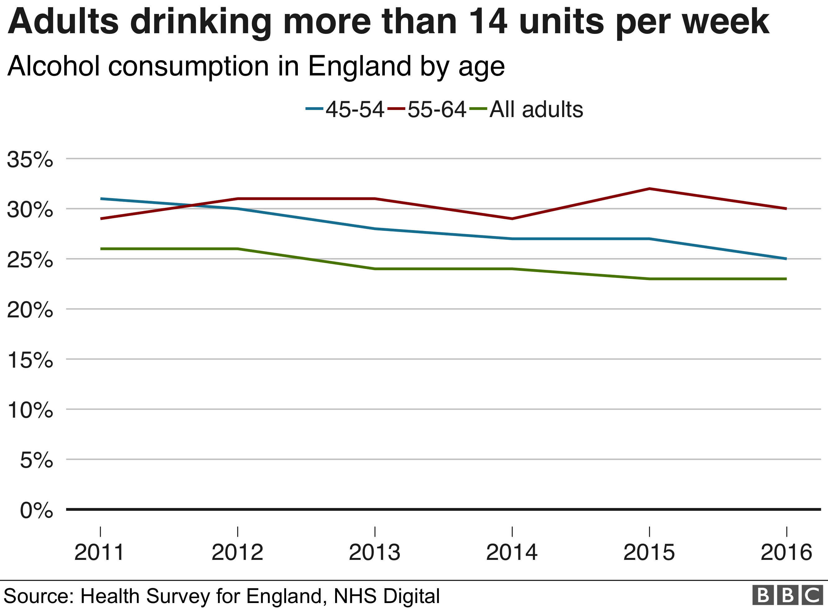 A table of how much adults drink