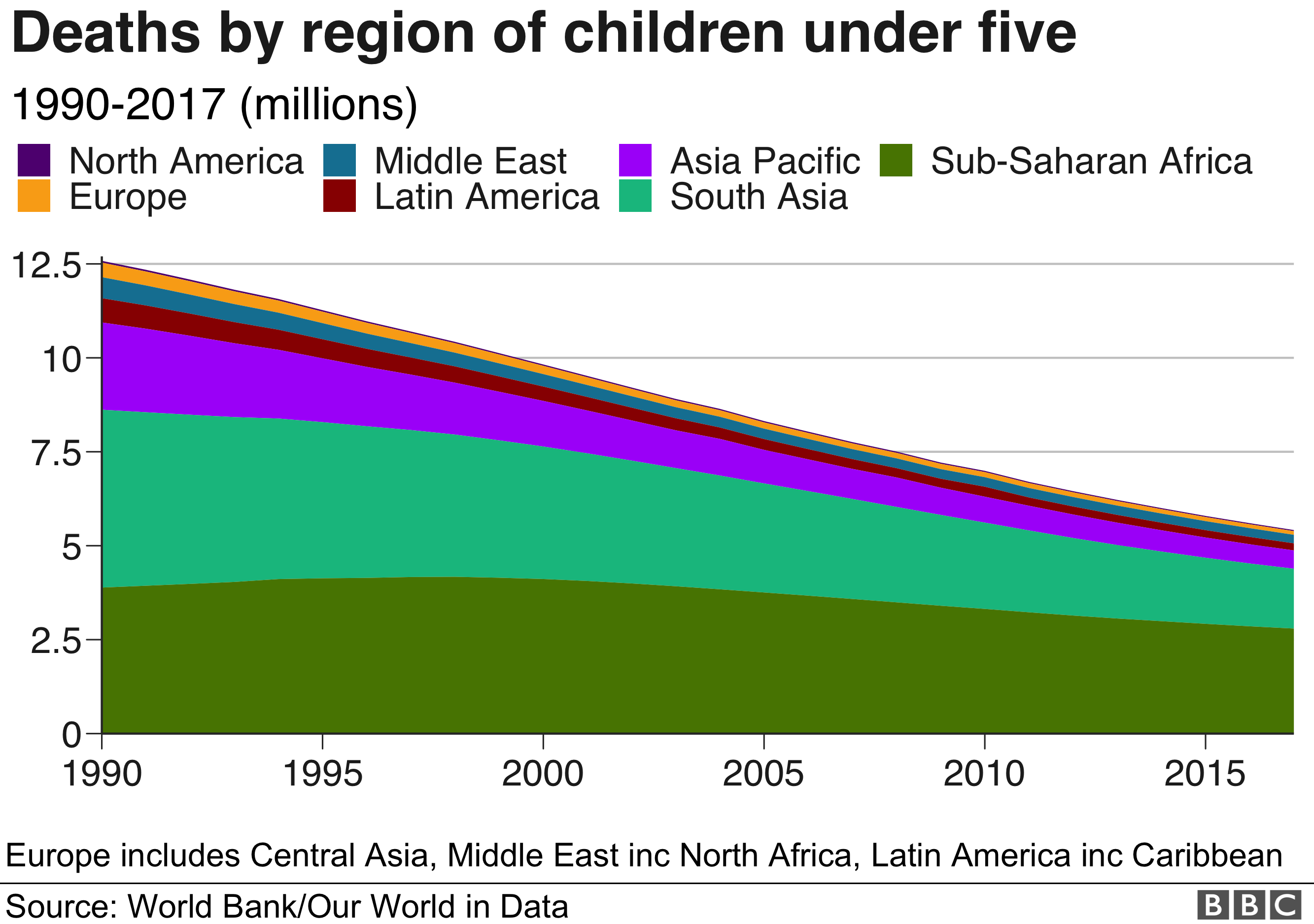 Deaths by region of children under five
