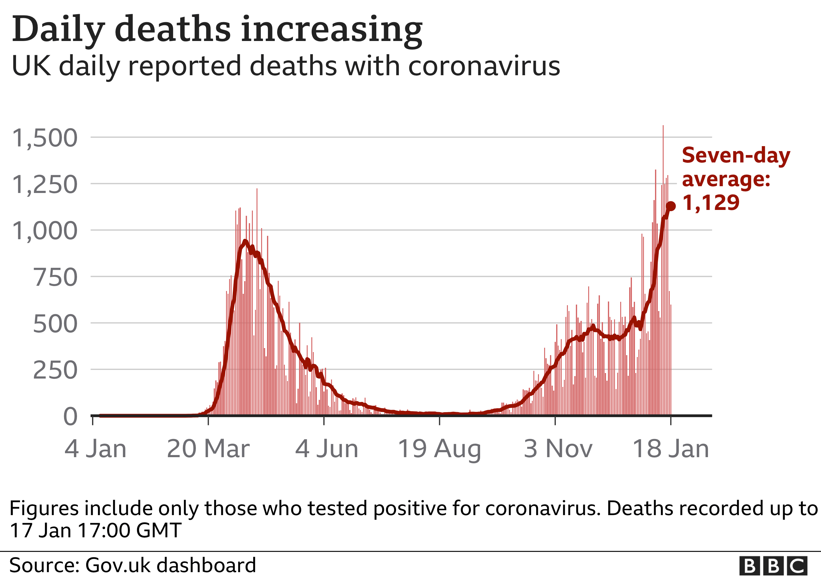 Chart showing daily deaths increasing in the UK. Updated 18 Jan.