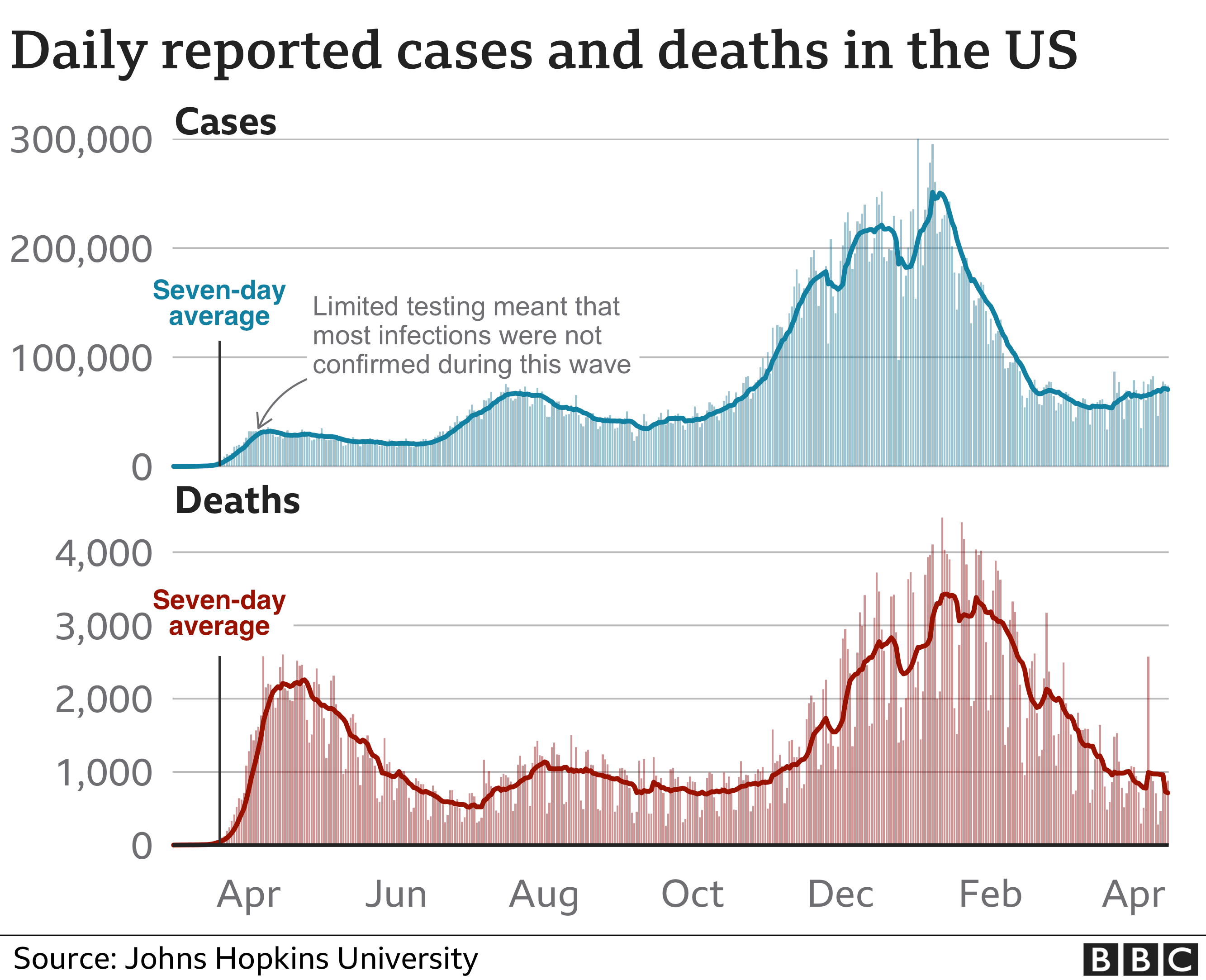 Chart showing US cases and deaths. Updated 16 April