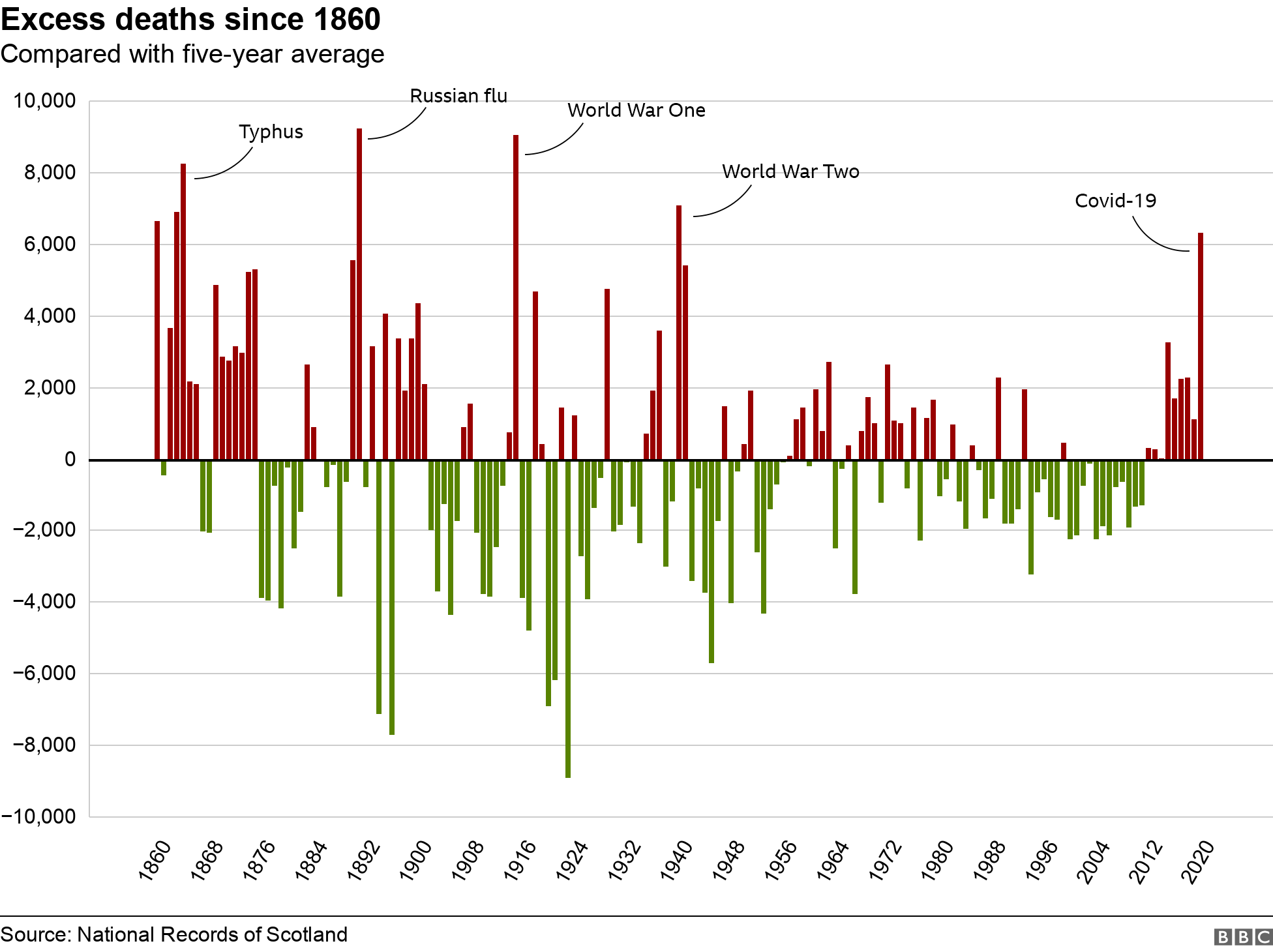 Excess deaths since 1860