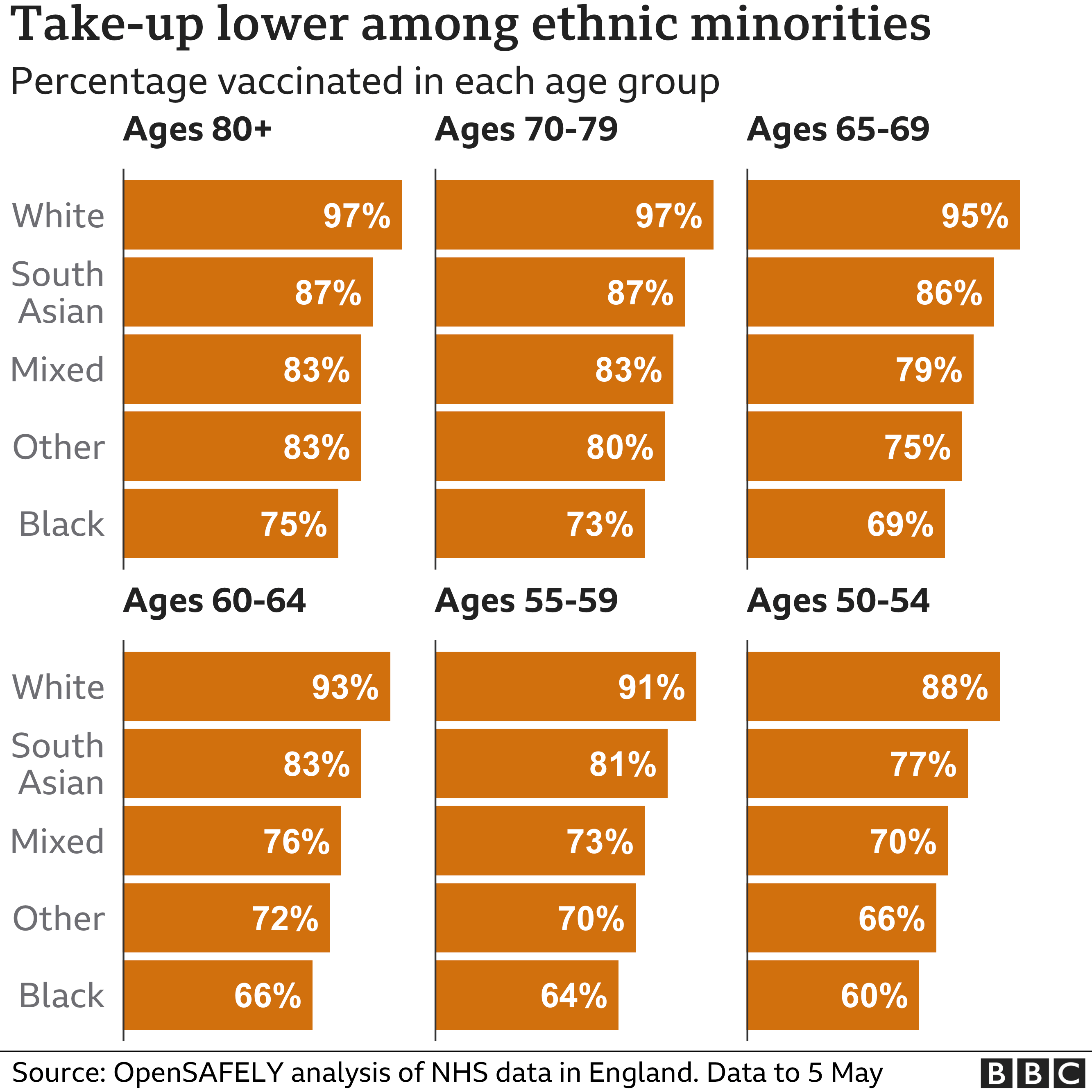 Chart showing take-up of the vaccine is lower among ethnic minorities. Updated 14 May.