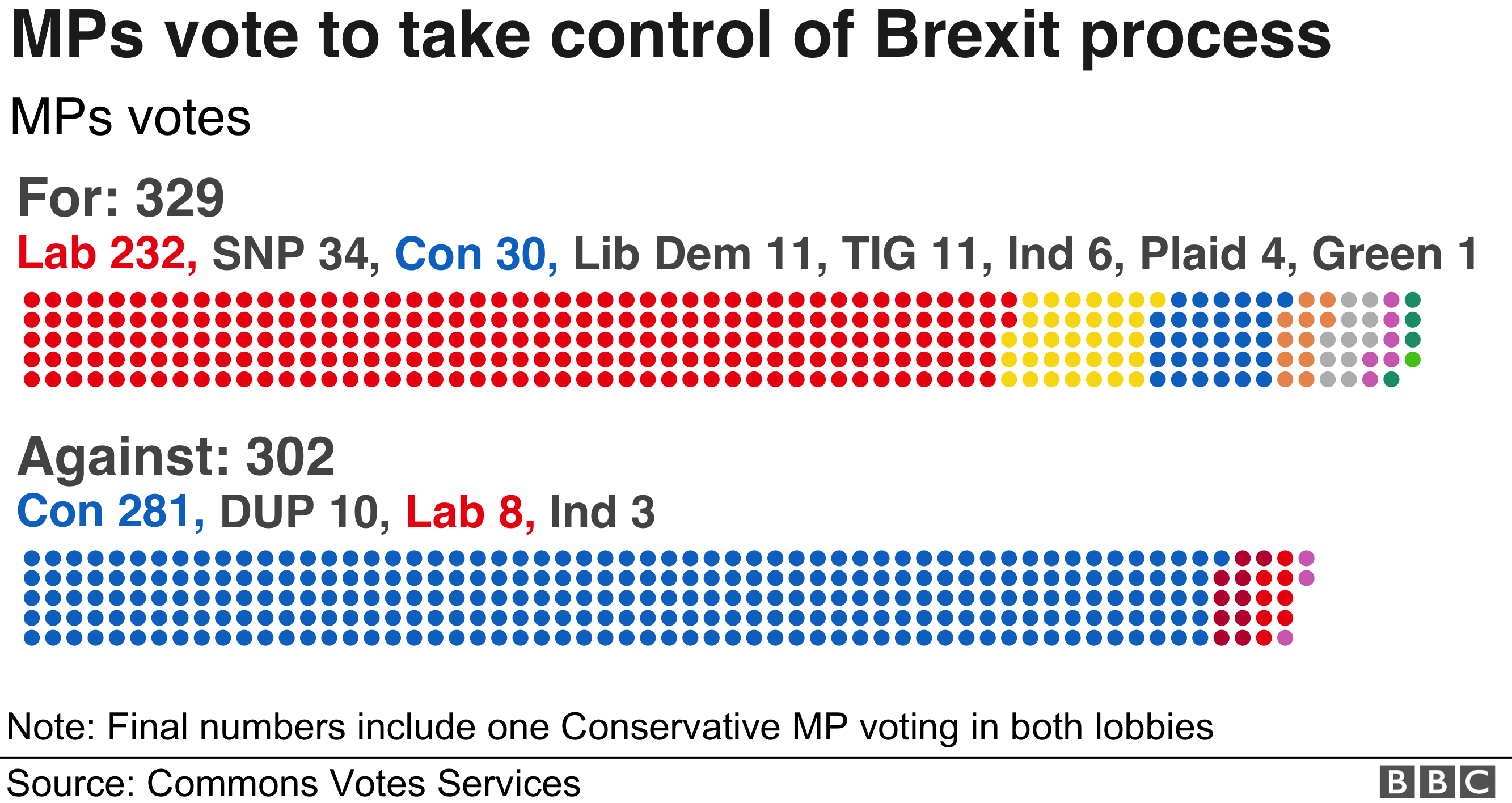 Detail of the vote on the Letwin amendment