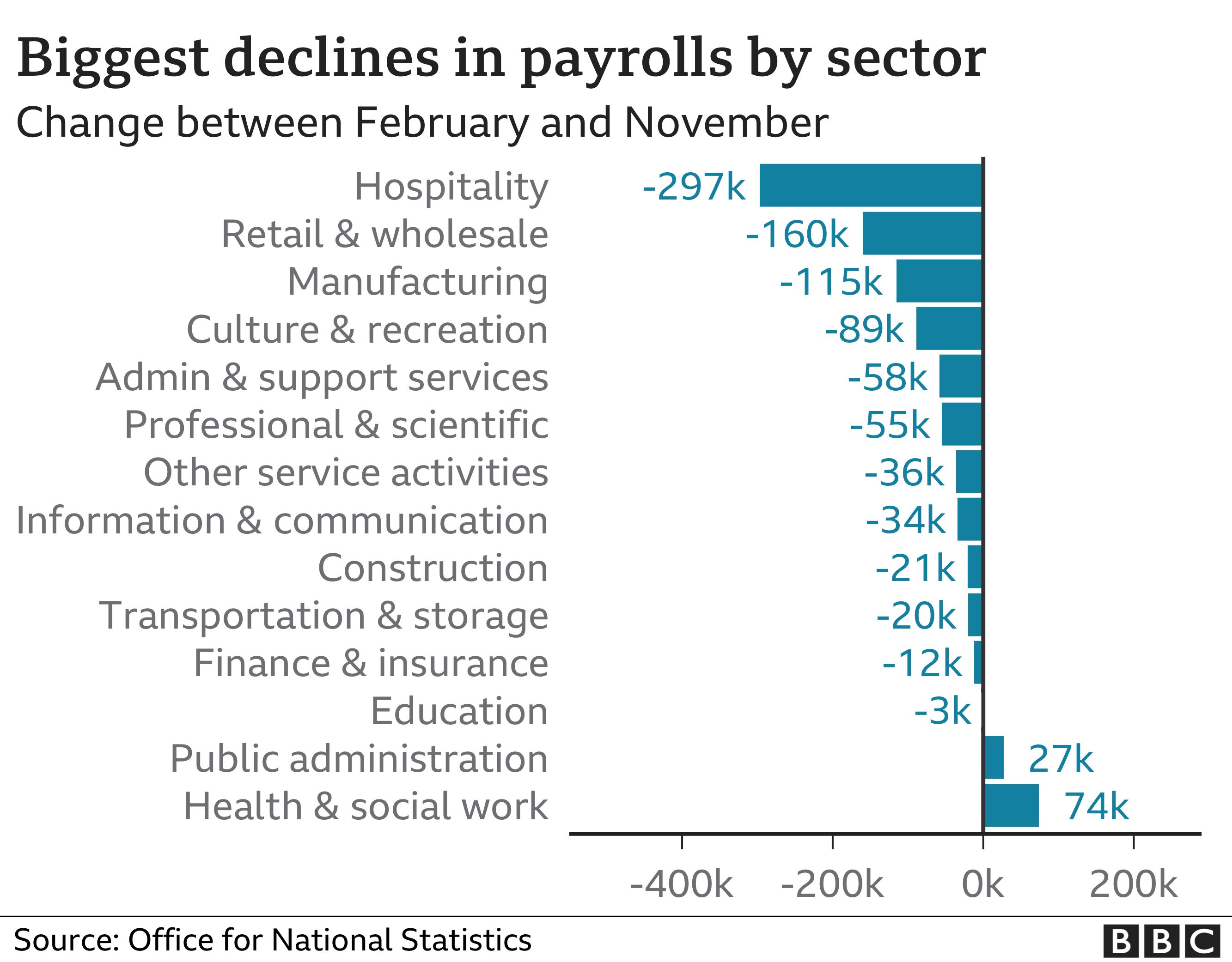 Chart showing biggest declines in payroll jobs by sector