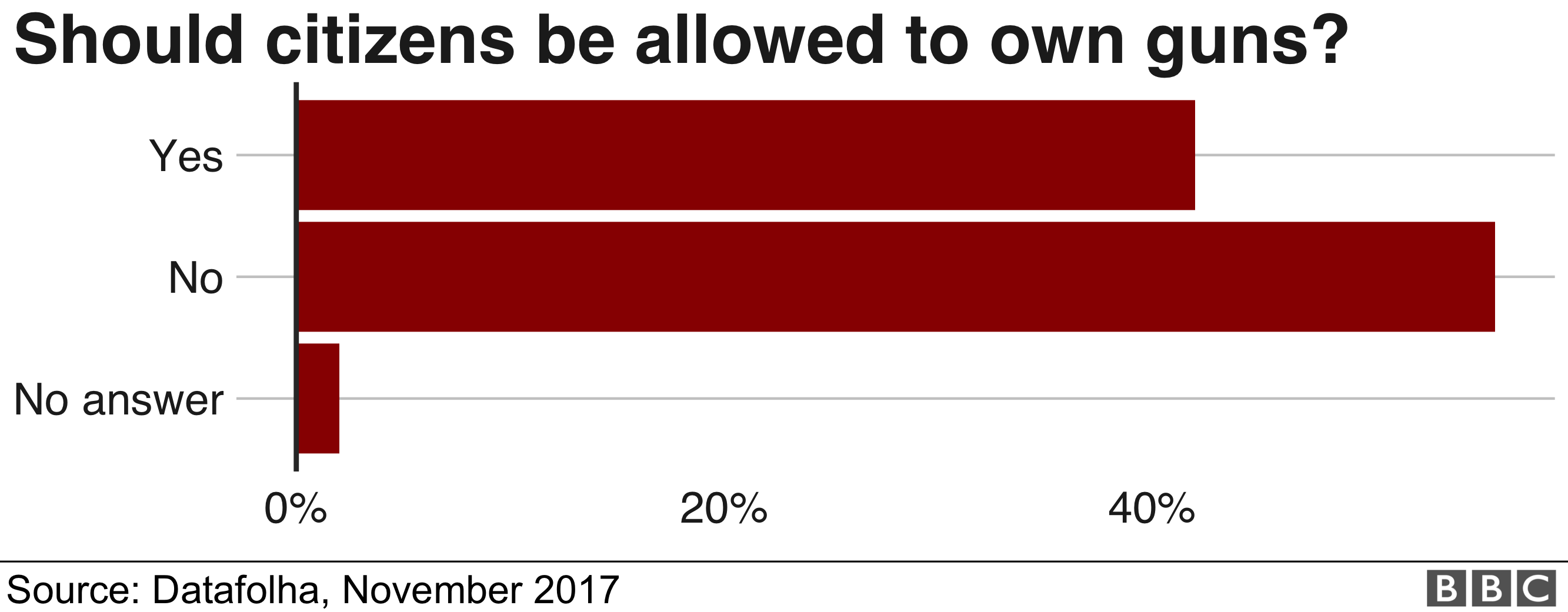 Graph showing 42% of Brazilians think citizens should be allowed to own guns