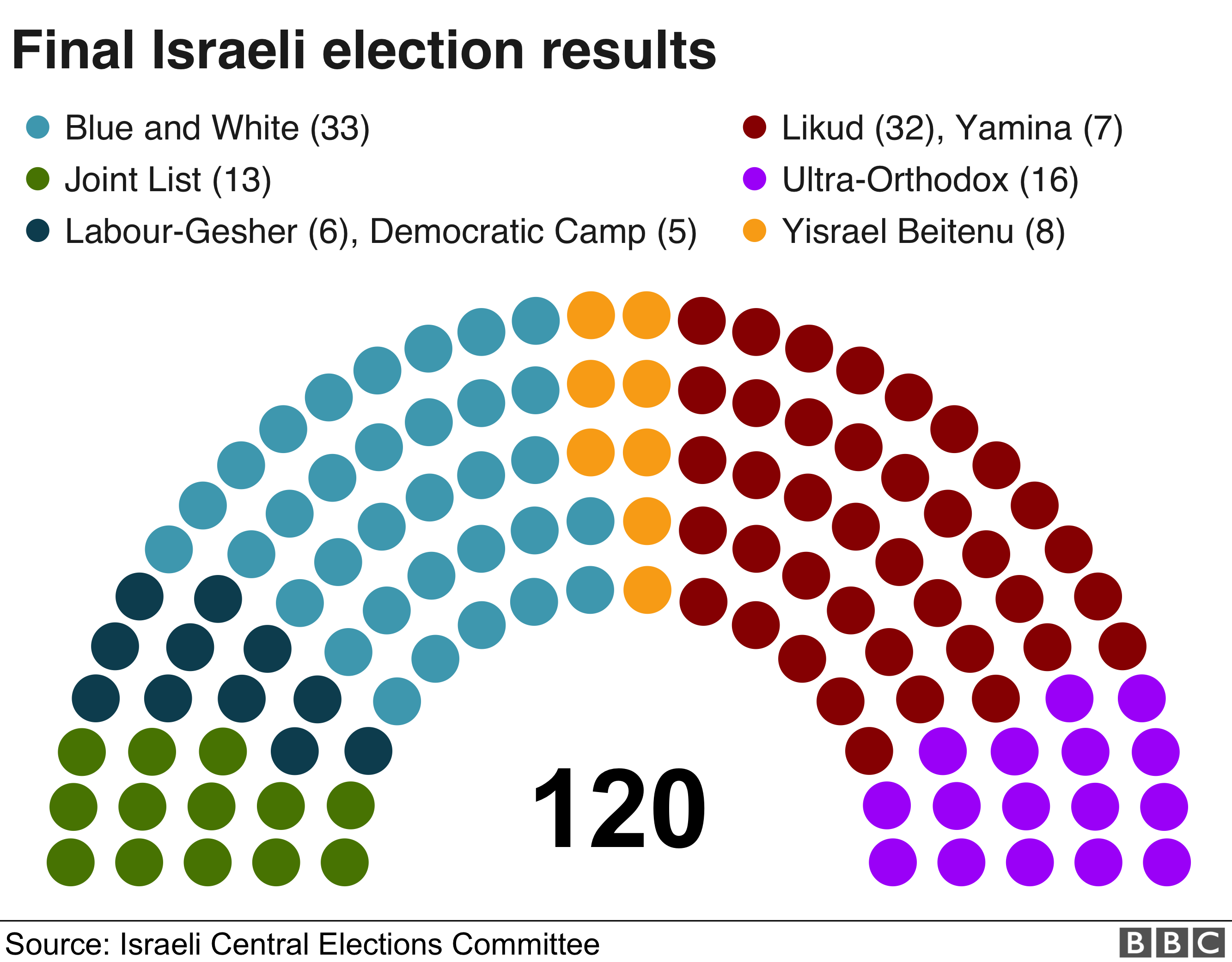 Final results from Israeli election 09/19