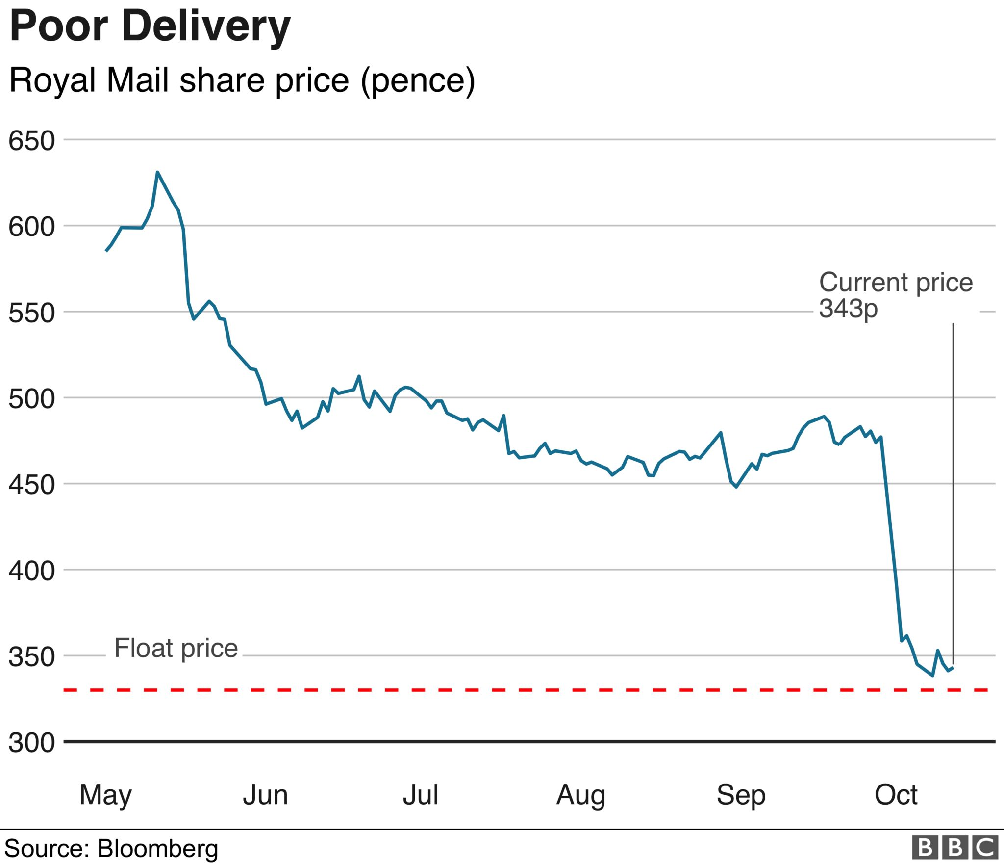 Royal Mail share price chart